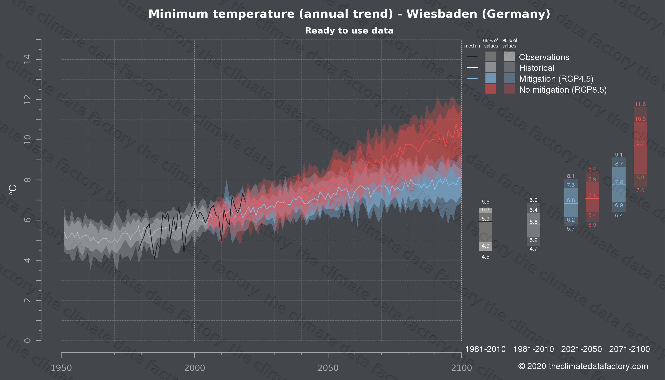 Graphic of projected minimum temperature for Wiesbaden (Germany) under two climate change mitigation policy scenarios (RCP4.5, RCP8.5). Represented climate data are processed (bias-adjusted and quality controlled) data from IPCC models. https://theclimatedatafactory.com
