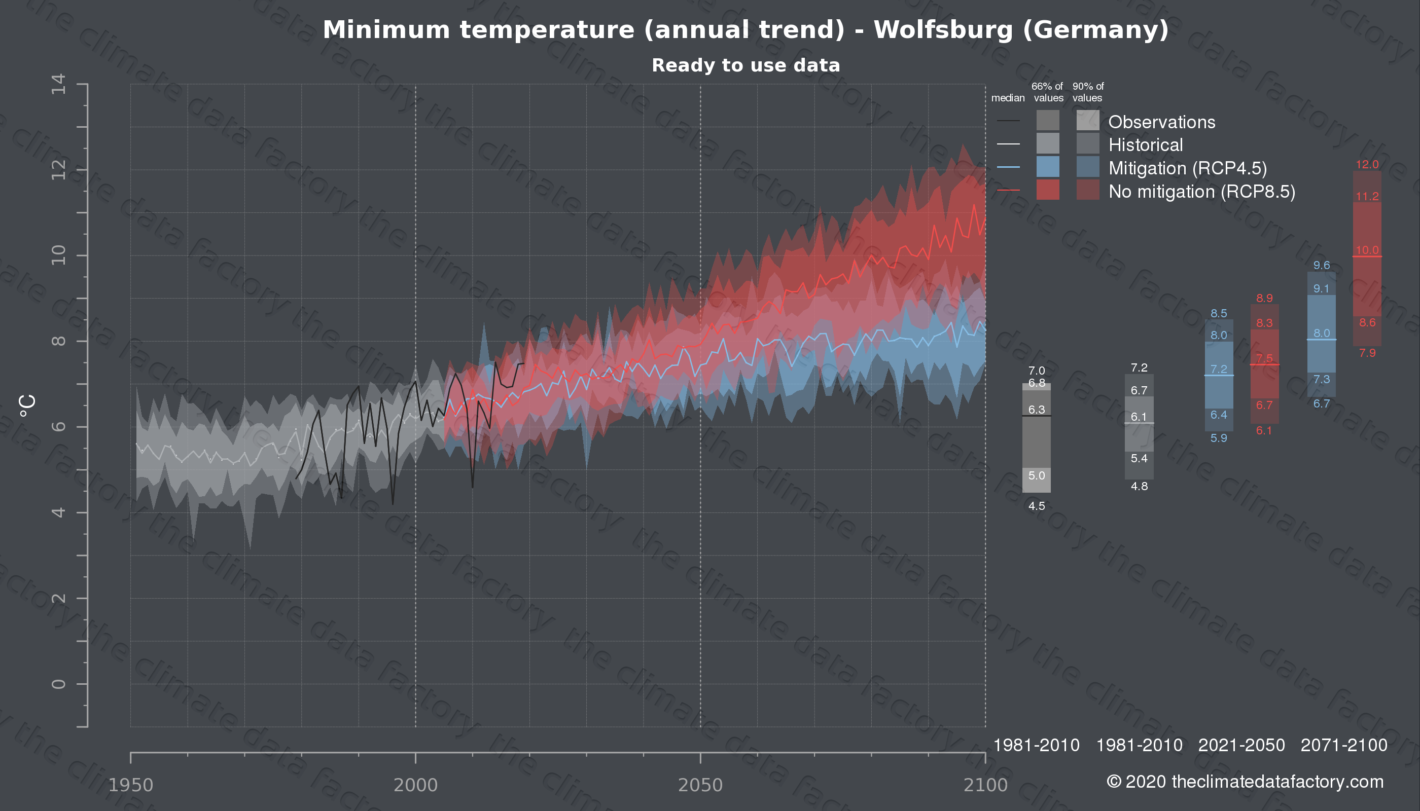 Graphic of projected minimum temperature for Wolfsburg (Germany) under two climate change mitigation policy scenarios (RCP4.5, RCP8.5). Represented climate data are processed (bias-adjusted and quality controlled) data from IPCC models. https://theclimatedatafactory.com