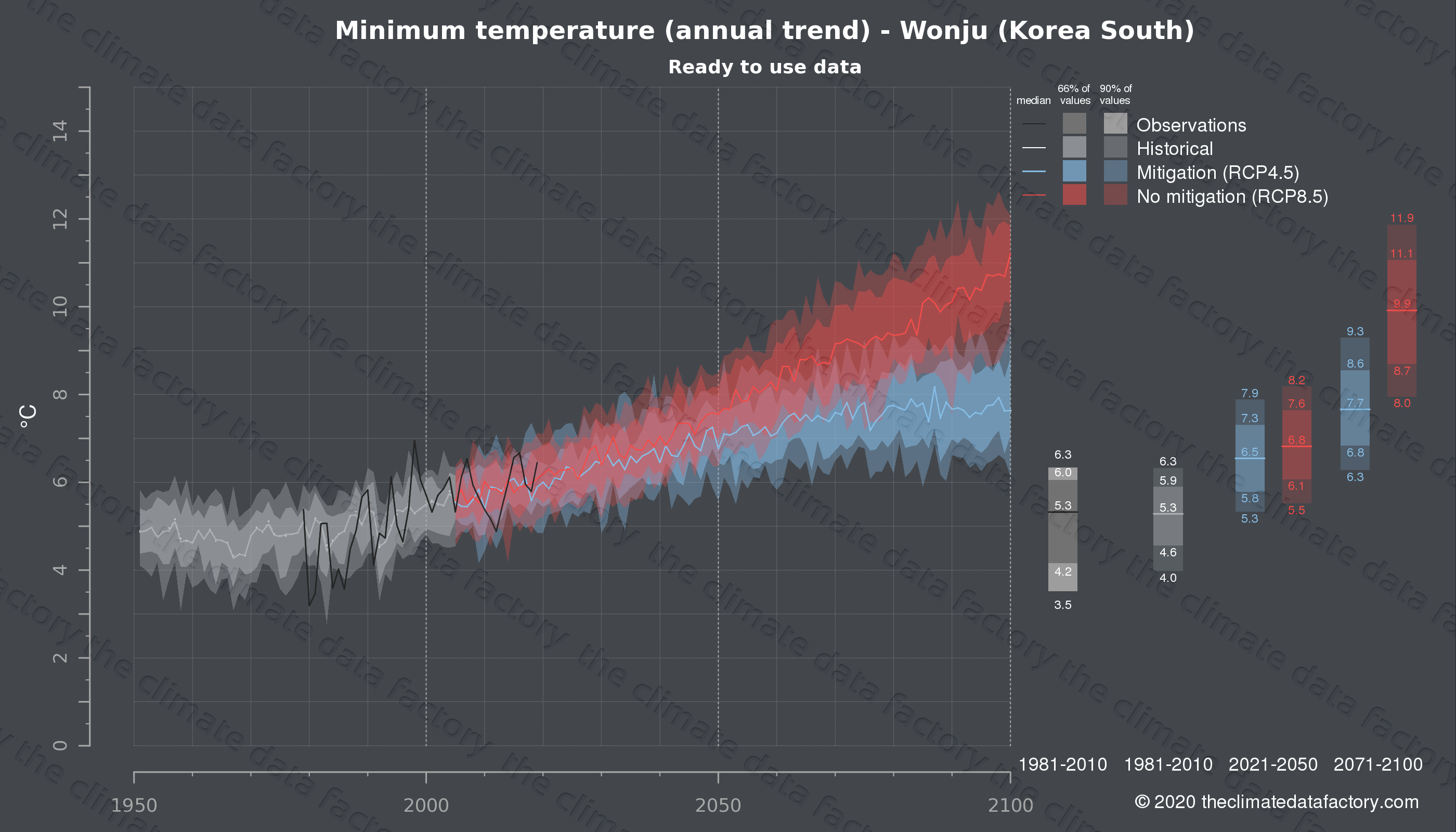 Graphic of projected minimum temperature for Wonju (South Korea) under two climate change mitigation policy scenarios (RCP4.5, RCP8.5). Represented climate data are processed (bias-adjusted and quality controlled) data from IPCC models. https://theclimatedatafactory.com