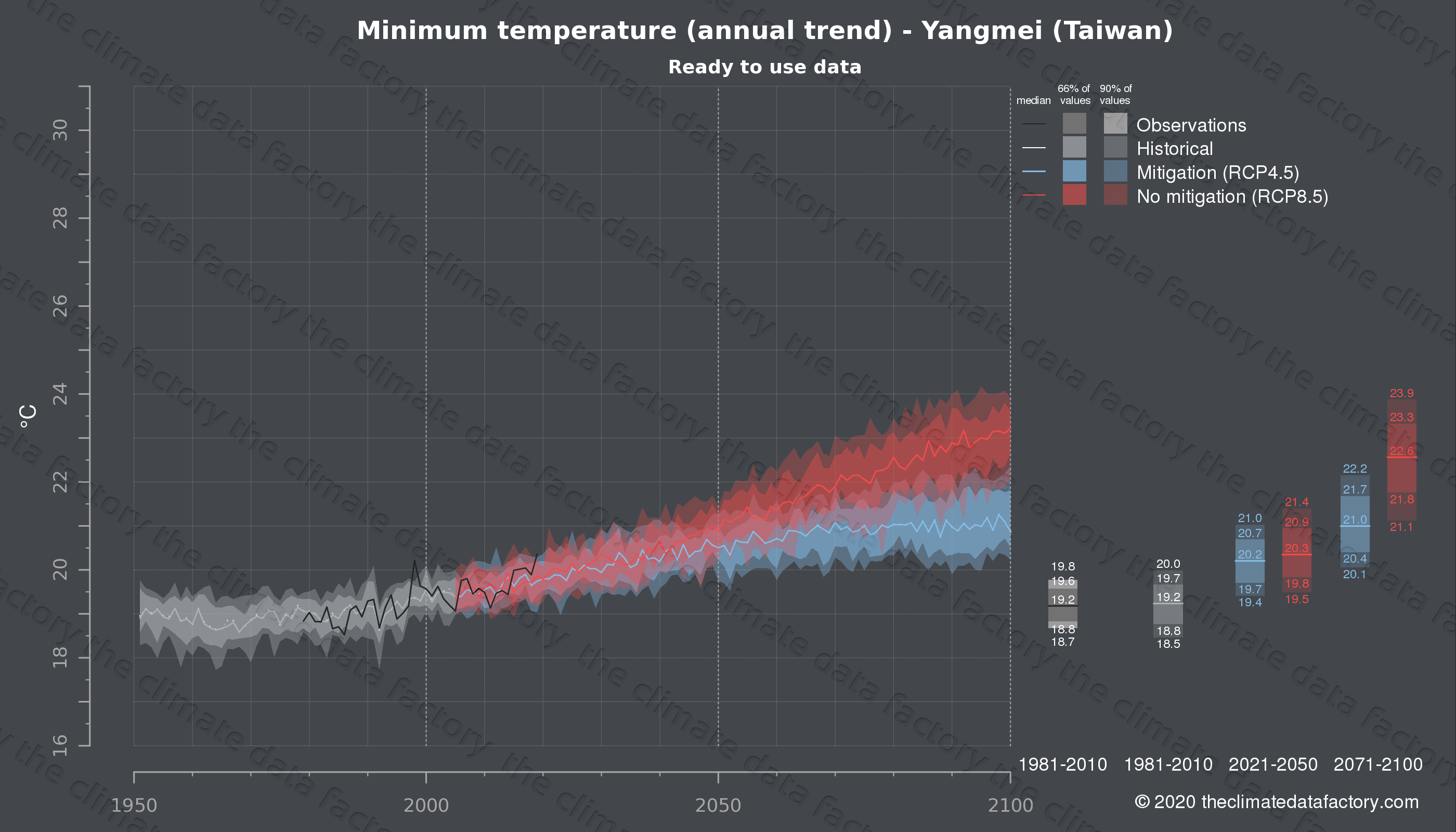 Graphic of projected minimum temperature for Yangmei (Taiwan) under two climate change mitigation policy scenarios (RCP4.5, RCP8.5). Represented climate data are processed (bias-adjusted and quality controlled) data from IPCC models. https://theclimatedatafactory.com