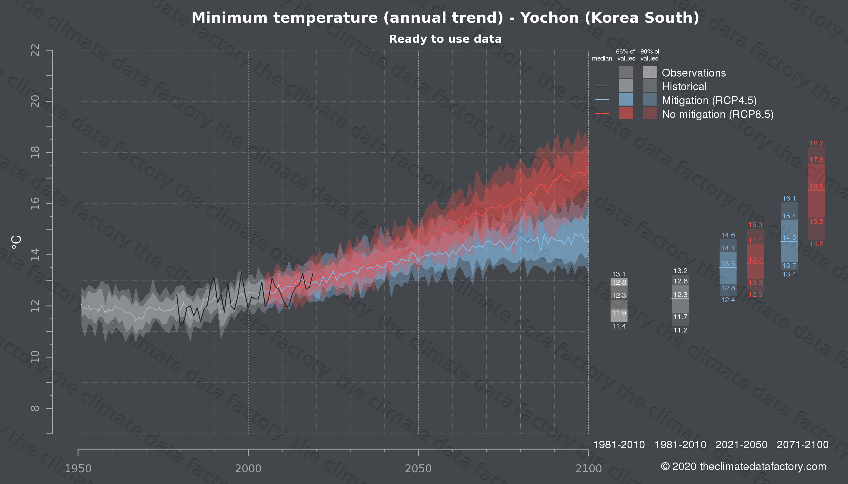 Graphic of projected minimum temperature for Yochon (South Korea) under two climate change mitigation policy scenarios (RCP4.5, RCP8.5). Represented climate data are processed (bias-adjusted and quality controlled) data from IPCC models. https://theclimatedatafactory.com