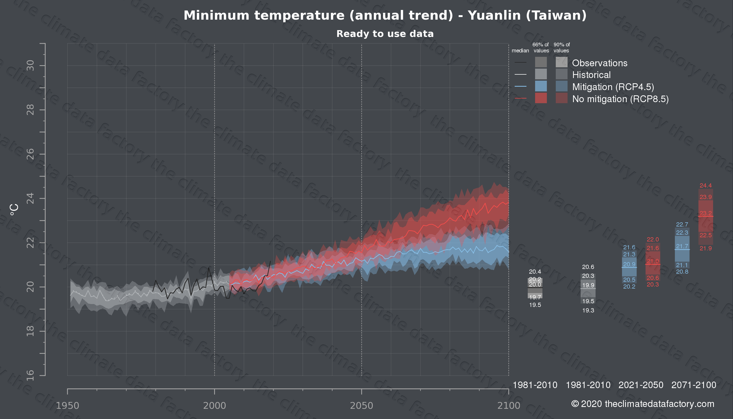 Graphic of projected minimum temperature for Yuanlin (Taiwan) under two climate change mitigation policy scenarios (RCP4.5, RCP8.5). Represented climate data are processed (bias-adjusted and quality controlled) data from IPCC models. https://theclimatedatafactory.com
