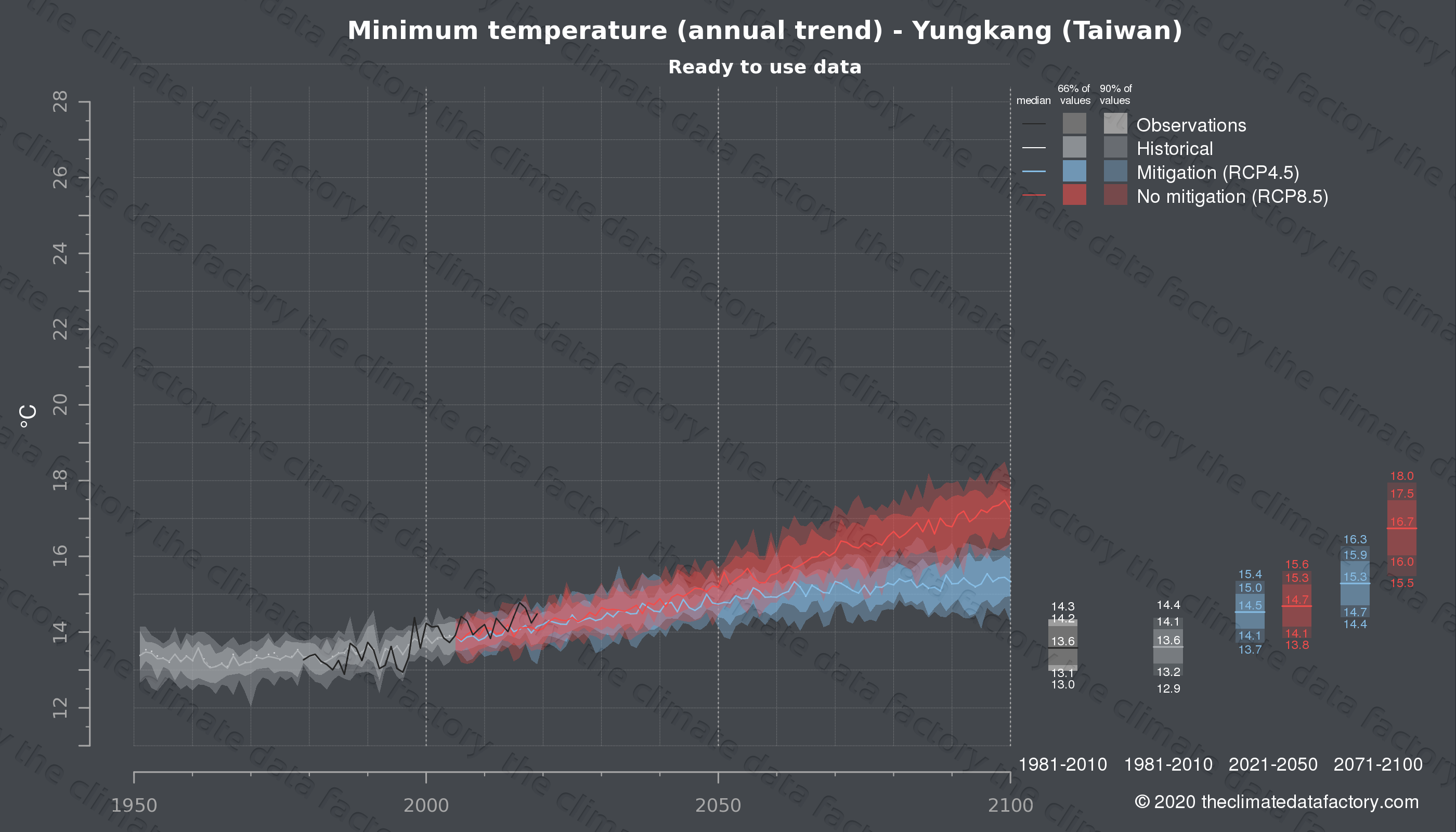 Graphic of projected minimum temperature for Yungkang (Taiwan) under two climate change mitigation policy scenarios (RCP4.5, RCP8.5). Represented climate data are processed (bias-adjusted and quality controlled) data from IPCC models. https://theclimatedatafactory.com