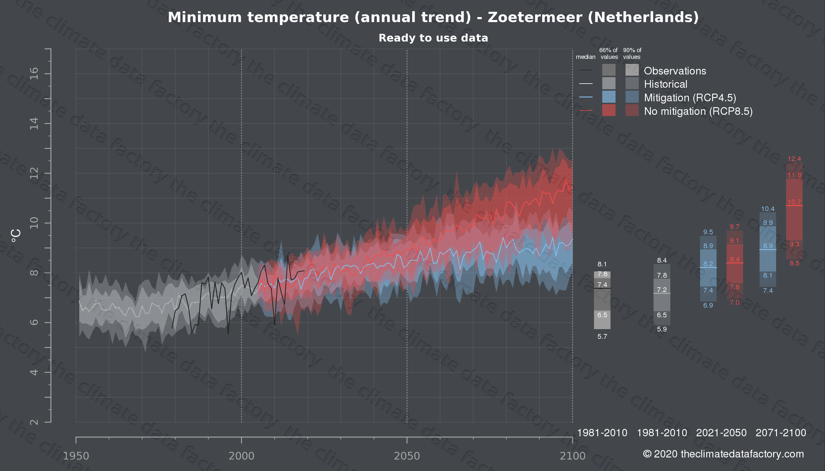 Graphic of projected minimum temperature for Zoetermeer (Netherlands) under two climate change mitigation policy scenarios (RCP4.5, RCP8.5). Represented climate data are processed (bias-adjusted and quality controlled) data from IPCC models. https://theclimatedatafactory.com
