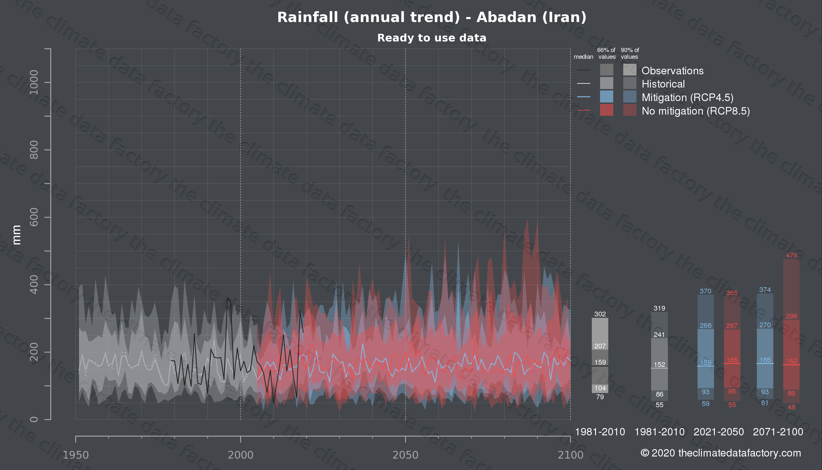Graphic of projected rainfall for Abadan (Iran) under two climate change mitigation policy scenarios (RCP4.5, RCP8.5). Represented climate data are processed (bias-adjusted and quality controlled) data from IPCC models. https://theclimatedatafactory.com