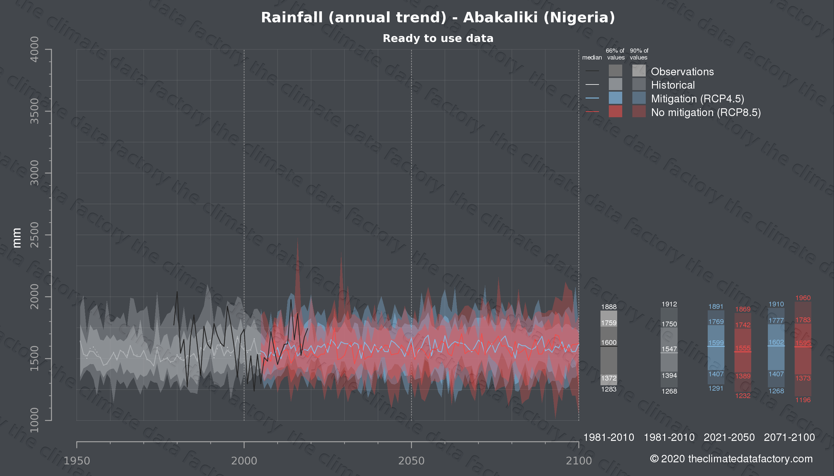 Graphic of projected rainfall for Abakaliki (Nigeria) under two climate change mitigation policy scenarios (RCP4.5, RCP8.5). Represented climate data are processed (bias-adjusted and quality controlled) data from IPCC models. https://theclimatedatafactory.com