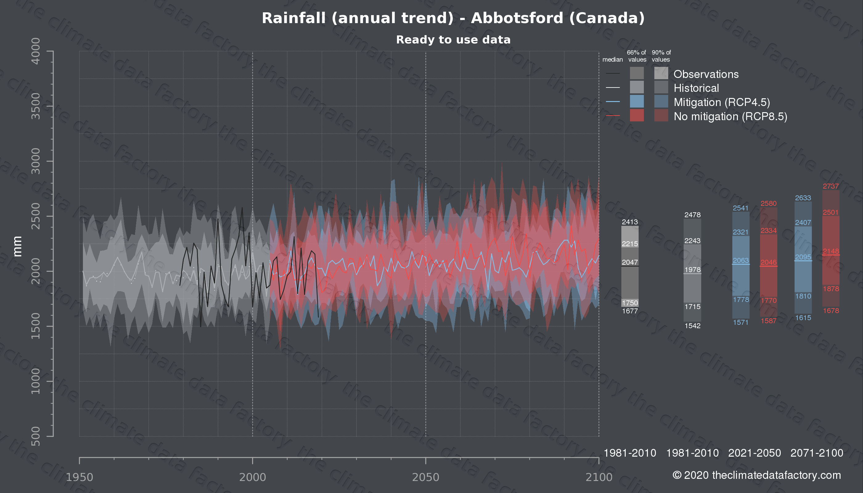 Graphic of projected rainfall for Abbotsford (Canada) under two climate change mitigation policy scenarios (RCP4.5, RCP8.5). Represented climate data are processed (bias-adjusted and quality controlled) data from IPCC models. https://theclimatedatafactory.com