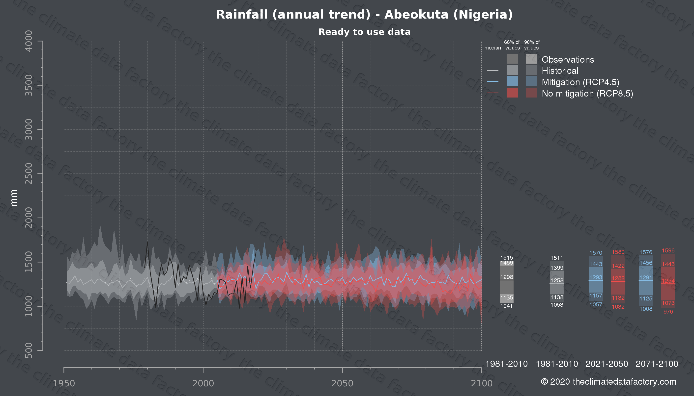 Graphic of projected rainfall for Abeokuta (Nigeria) under two climate change mitigation policy scenarios (RCP4.5, RCP8.5). Represented climate data are processed (bias-adjusted and quality controlled) data from IPCC models. https://theclimatedatafactory.com