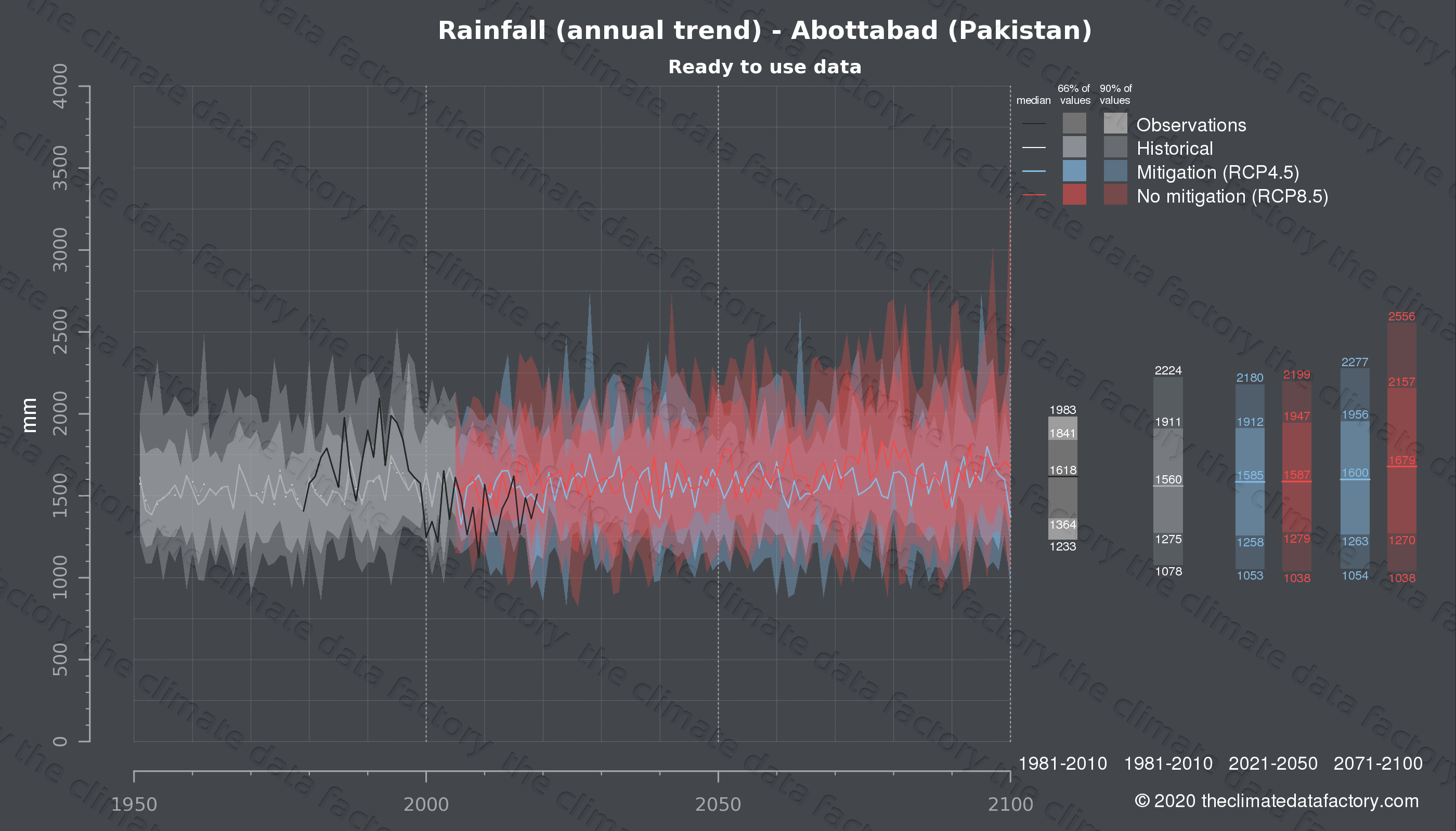 Graphic of projected rainfall for Abottabad (Pakistan) under two climate change mitigation policy scenarios (RCP4.5, RCP8.5). Represented climate data are processed (bias-adjusted and quality controlled) data from IPCC models. https://theclimatedatafactory.com