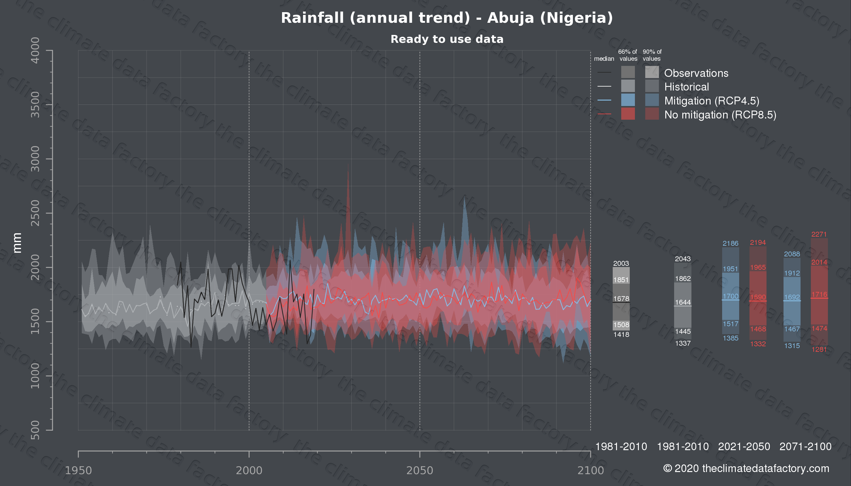 Graphic of projected rainfall for Abuja (Nigeria) under two climate change mitigation policy scenarios (RCP4.5, RCP8.5). Represented climate data are processed (bias-adjusted and quality controlled) data from IPCC models. https://theclimatedatafactory.com