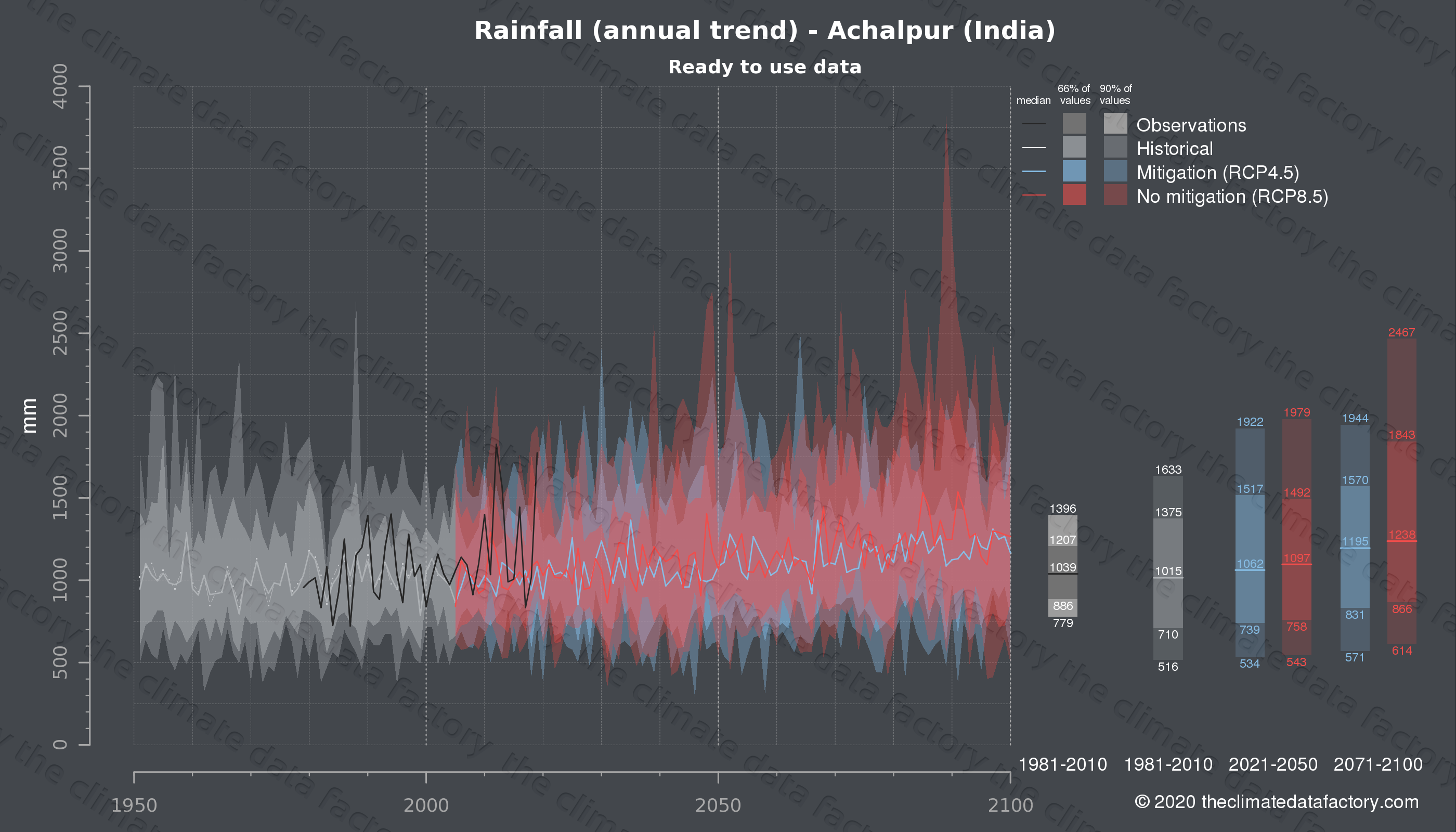 Graphic of projected rainfall for Achalpur (India) under two climate change mitigation policy scenarios (RCP4.5, RCP8.5). Represented climate data are processed (bias-adjusted and quality controlled) data from IPCC models. https://theclimatedatafactory.com