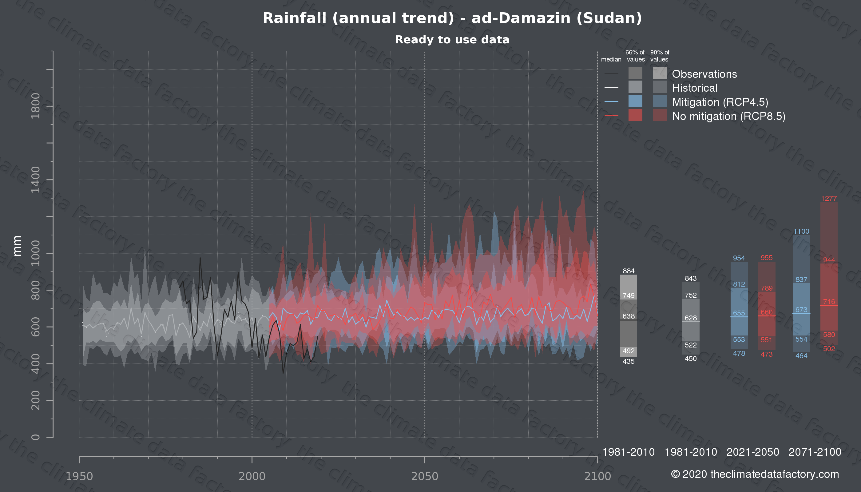 Graphic of projected rainfall for ad-Damazin (Sudan) under two climate change mitigation policy scenarios (RCP4.5, RCP8.5). Represented climate data are processed (bias-adjusted and quality controlled) data from IPCC models. https://theclimatedatafactory.com