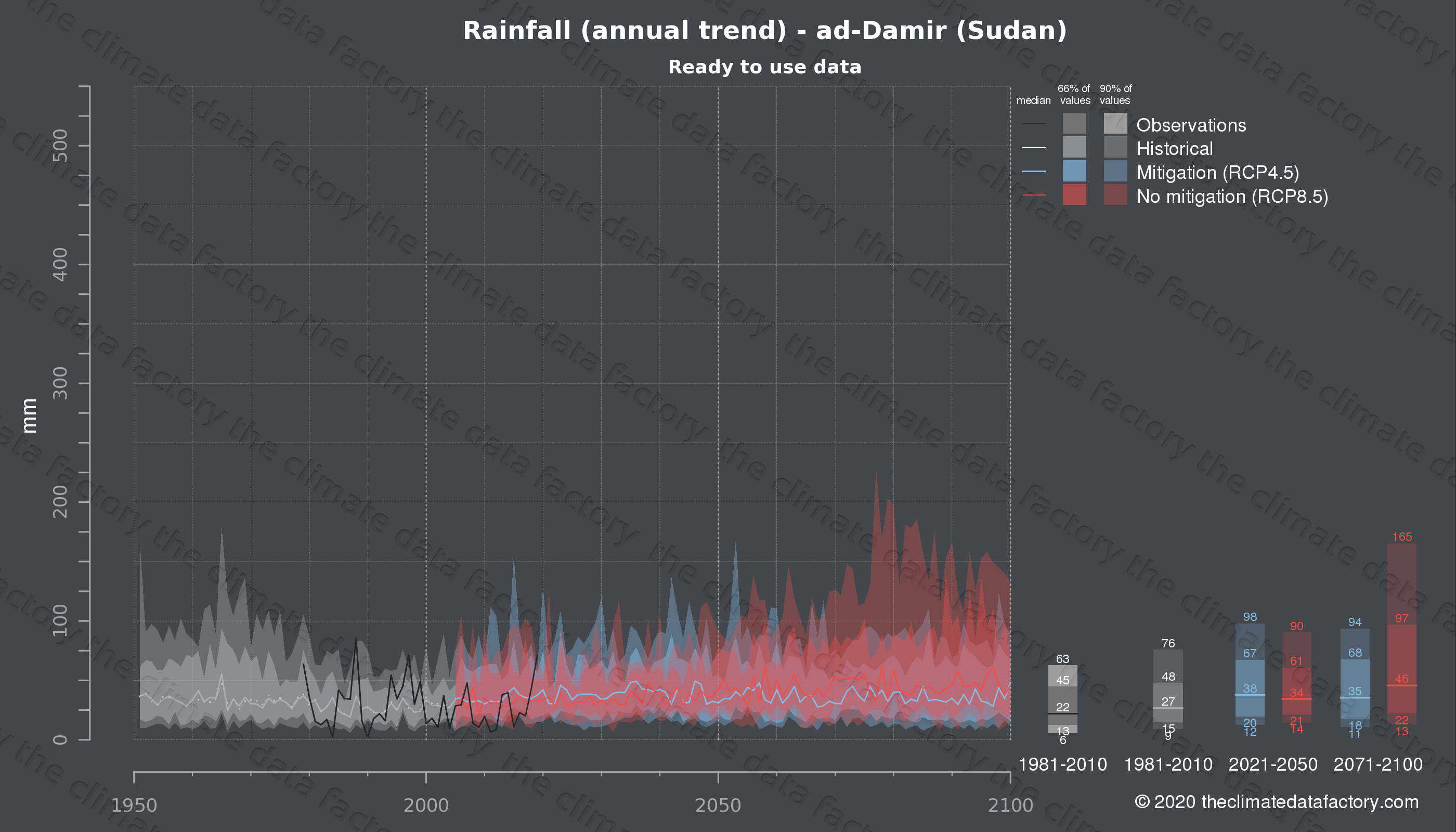 Graphic of projected rainfall for ad-Damir (Sudan) under two climate change mitigation policy scenarios (RCP4.5, RCP8.5). Represented climate data are processed (bias-adjusted and quality controlled) data from IPCC models. https://theclimatedatafactory.com