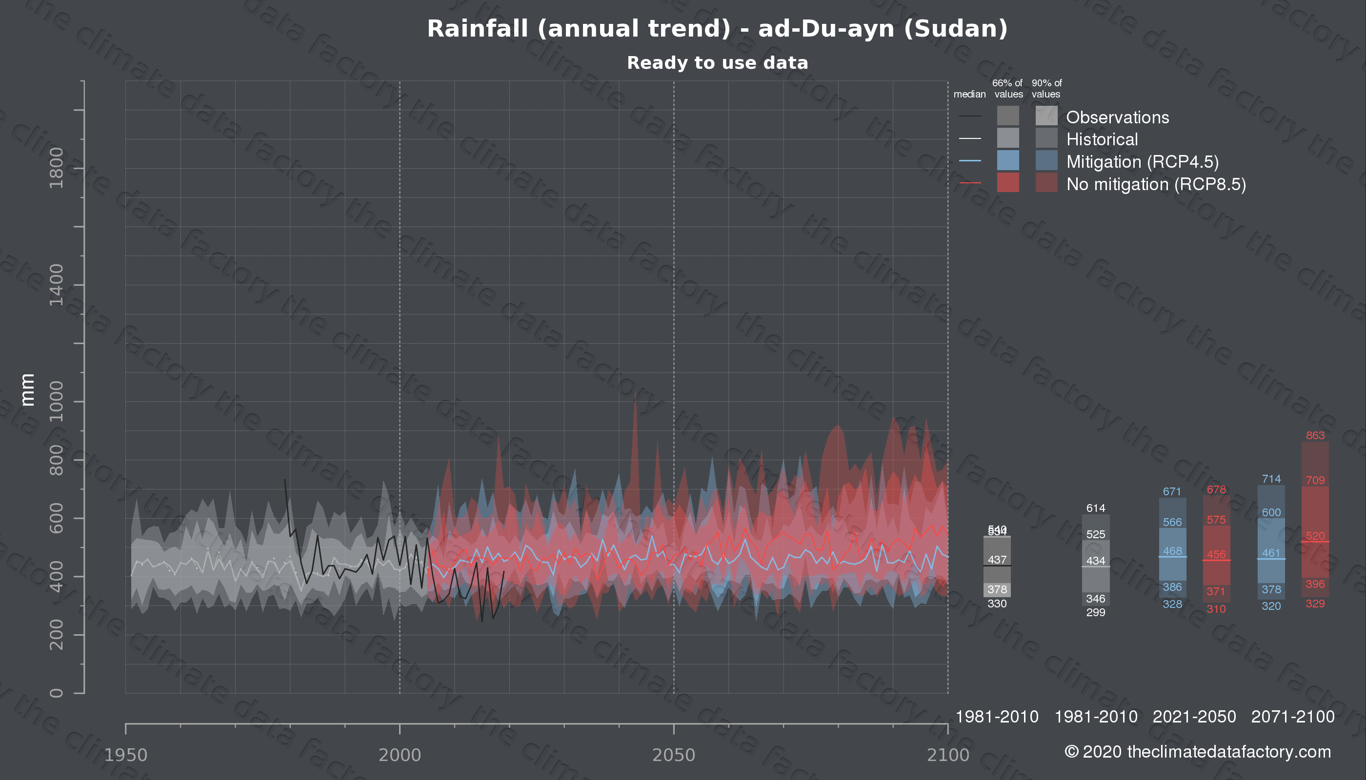 Graphic of projected rainfall for ad-Du-ayn (Sudan) under two climate change mitigation policy scenarios (RCP4.5, RCP8.5). Represented climate data are processed (bias-adjusted and quality controlled) data from IPCC models. https://theclimatedatafactory.com