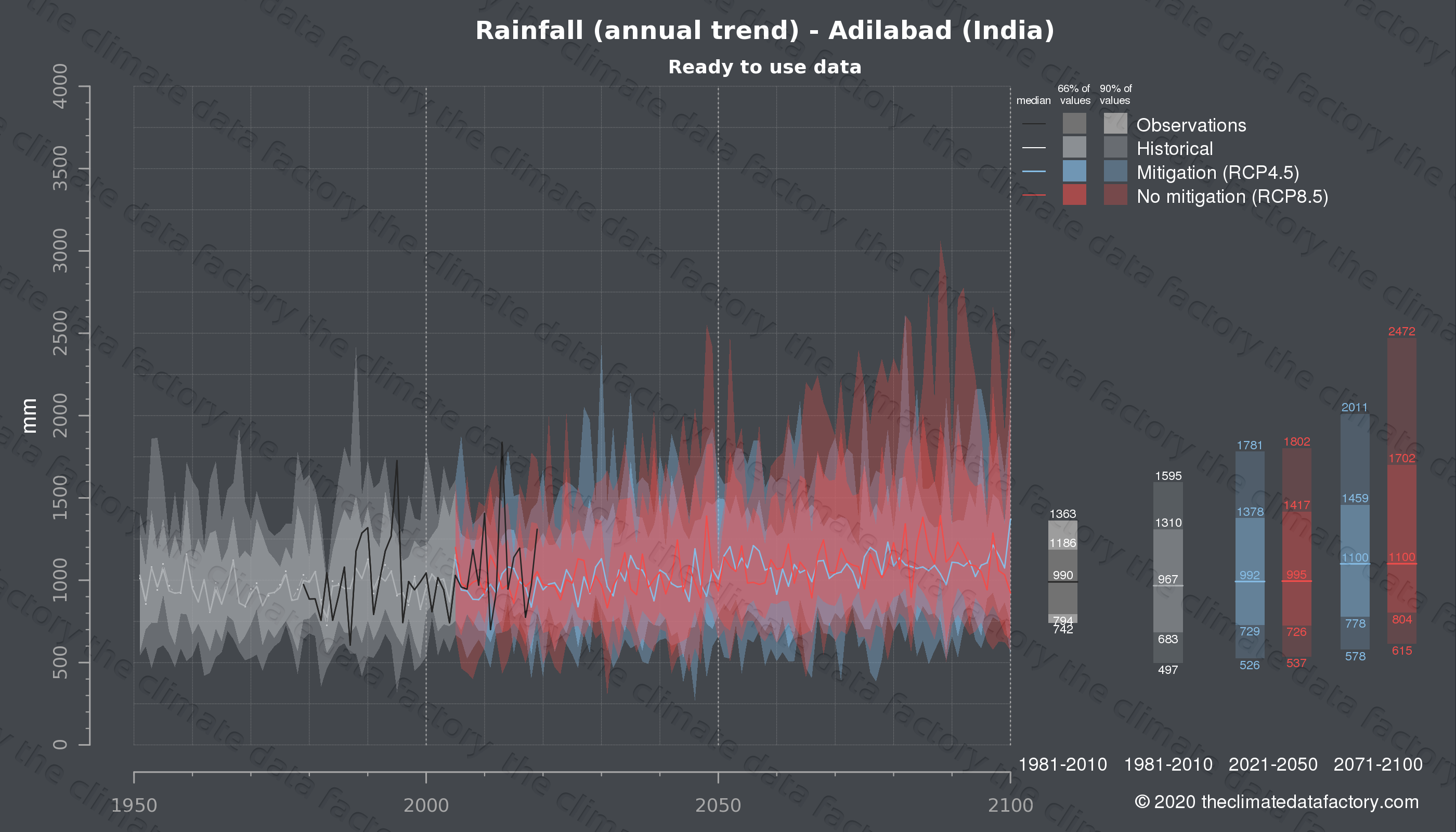 Graphic of projected rainfall for Adilabad (India) under two climate change mitigation policy scenarios (RCP4.5, RCP8.5). Represented climate data are processed (bias-adjusted and quality controlled) data from IPCC models. https://theclimatedatafactory.com