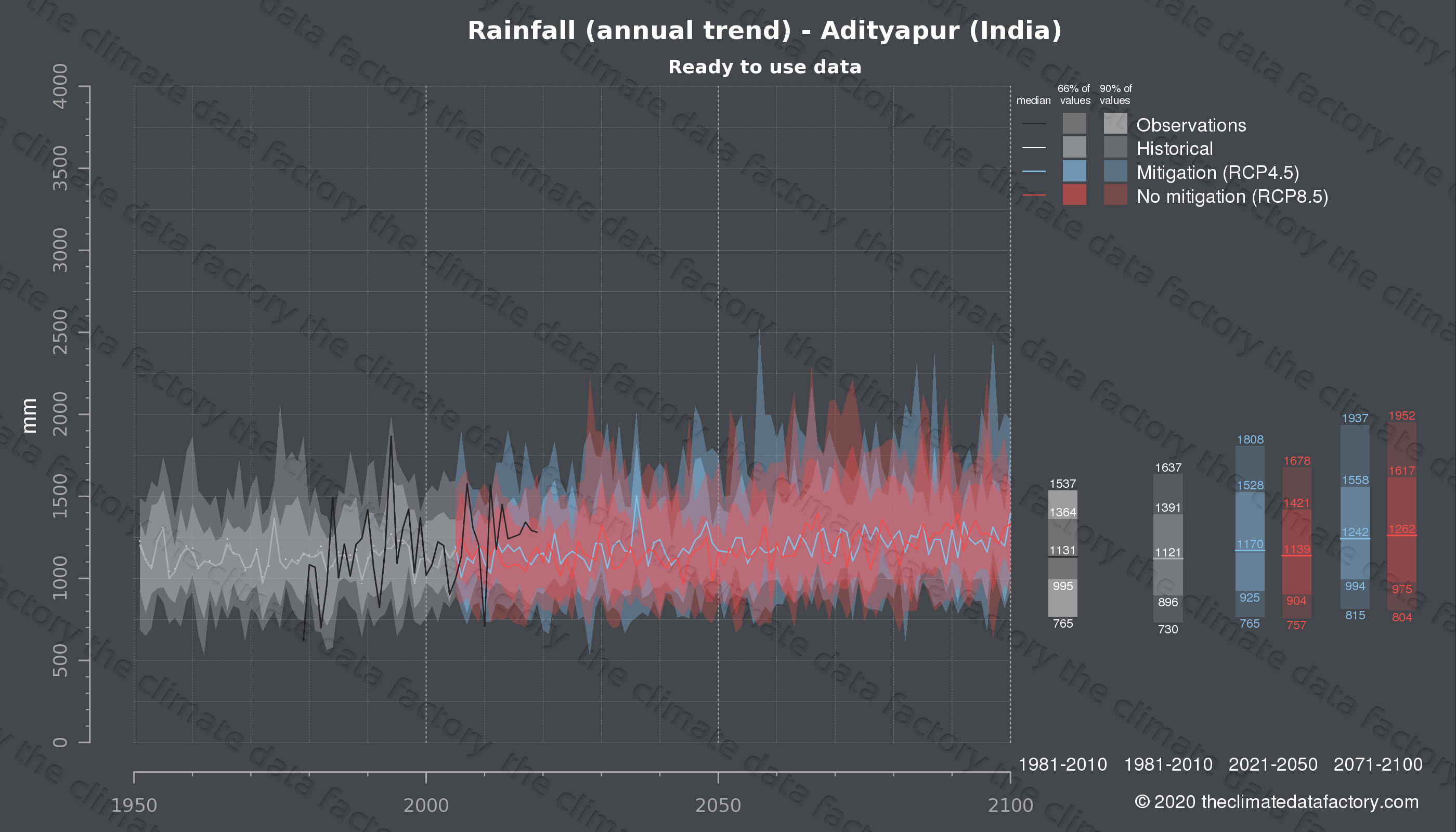 Graphic of projected rainfall for Adityapur (India) under two climate change mitigation policy scenarios (RCP4.5, RCP8.5). Represented climate data are processed (bias-adjusted and quality controlled) data from IPCC models. https://theclimatedatafactory.com