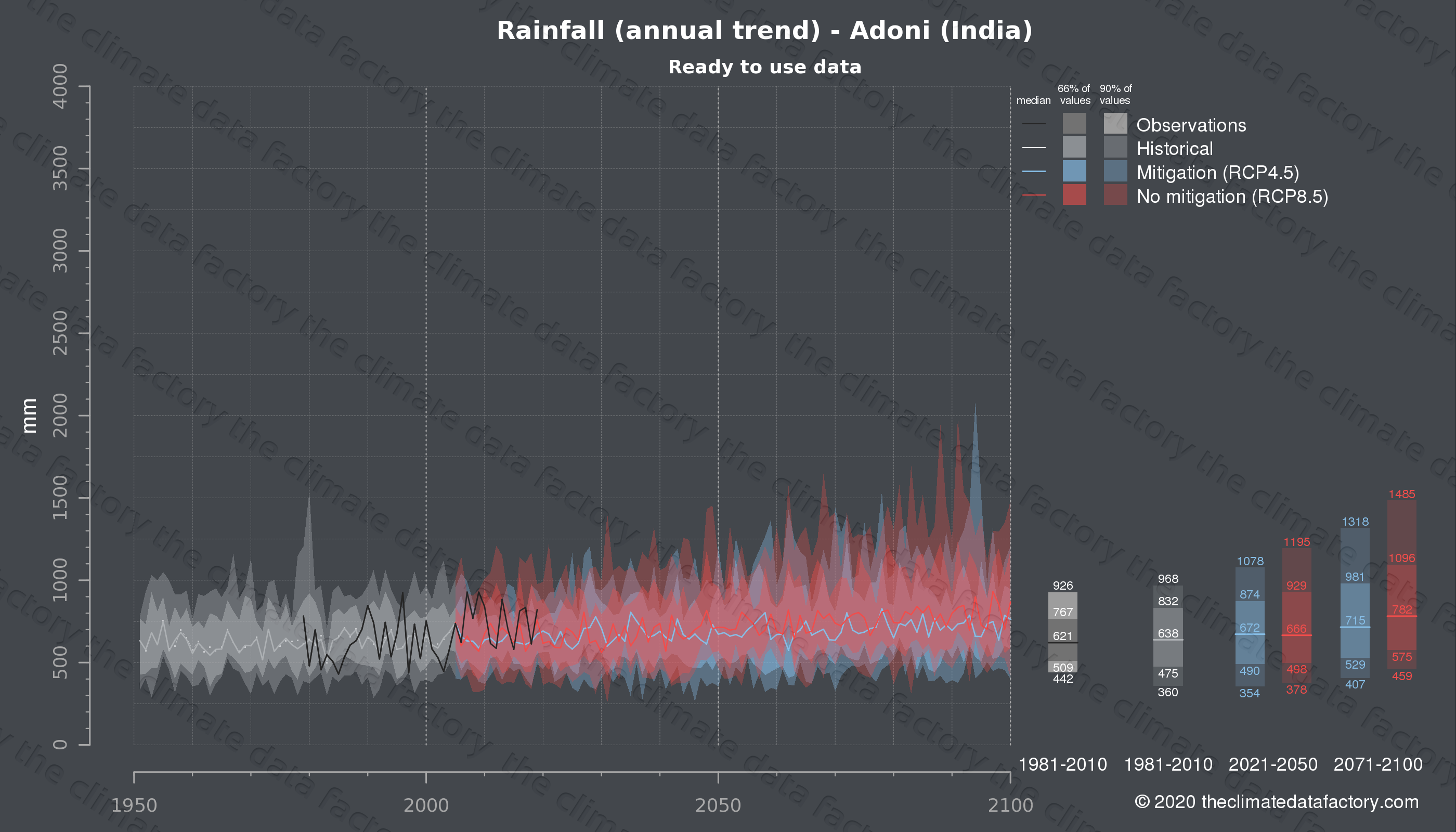 Graphic of projected rainfall for Adoni (India) under two climate change mitigation policy scenarios (RCP4.5, RCP8.5). Represented climate data are processed (bias-adjusted and quality controlled) data from IPCC models. https://theclimatedatafactory.com