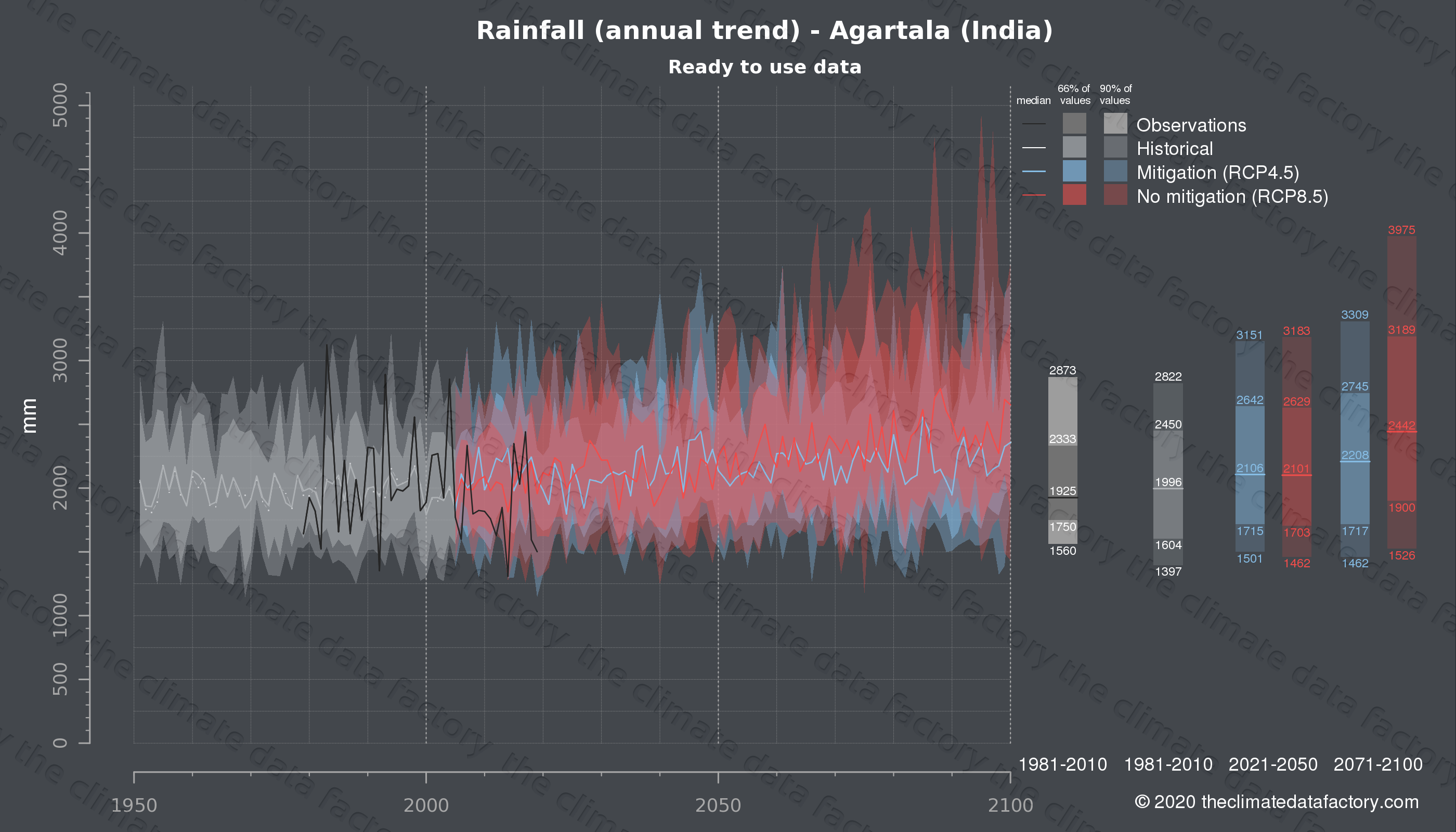 Graphic of projected rainfall for Agartala (India) under two climate change mitigation policy scenarios (RCP4.5, RCP8.5). Represented climate data are processed (bias-adjusted and quality controlled) data from IPCC models. https://theclimatedatafactory.com