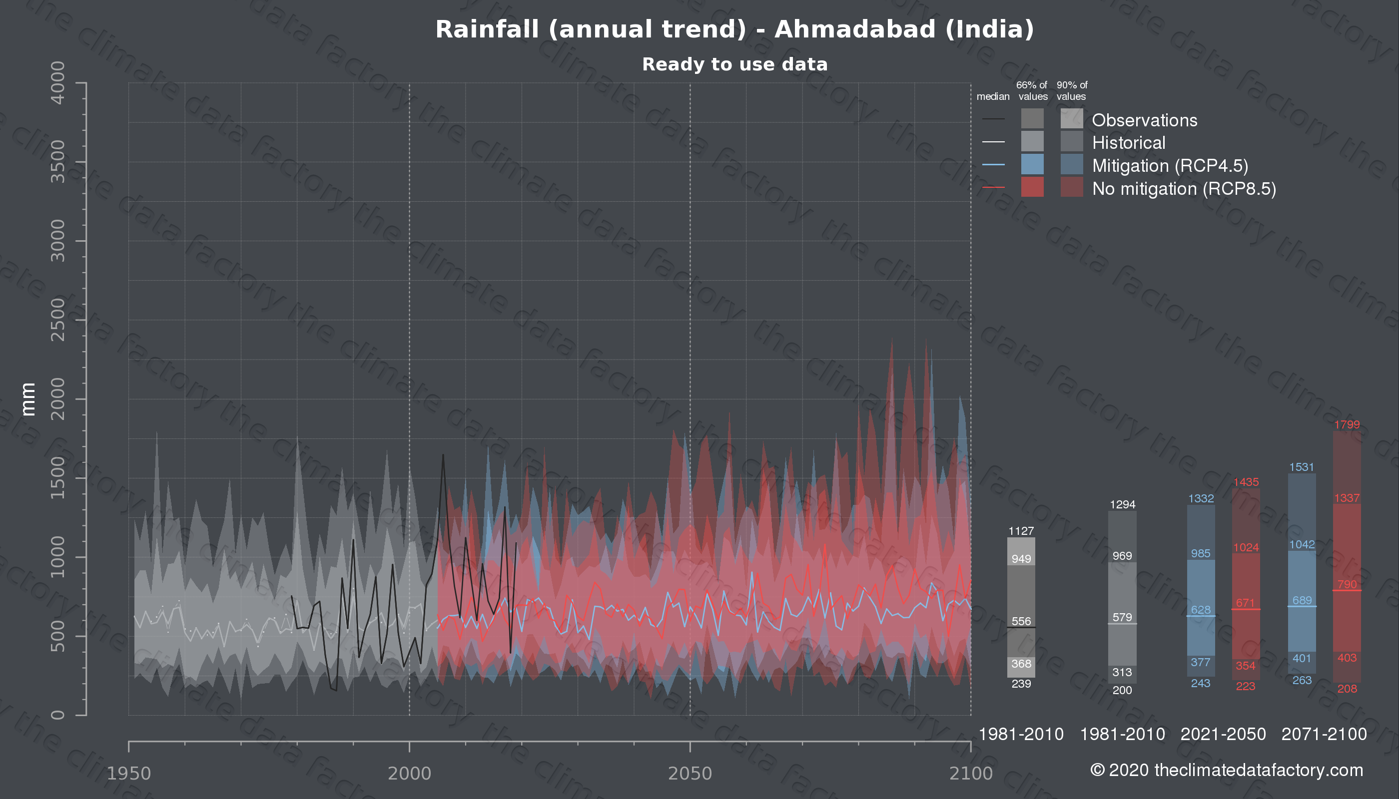 Graphic of projected rainfall for Ahmadabad (India) under two climate change mitigation policy scenarios (RCP4.5, RCP8.5). Represented climate data are processed (bias-adjusted and quality controlled) data from IPCC models. https://theclimatedatafactory.com