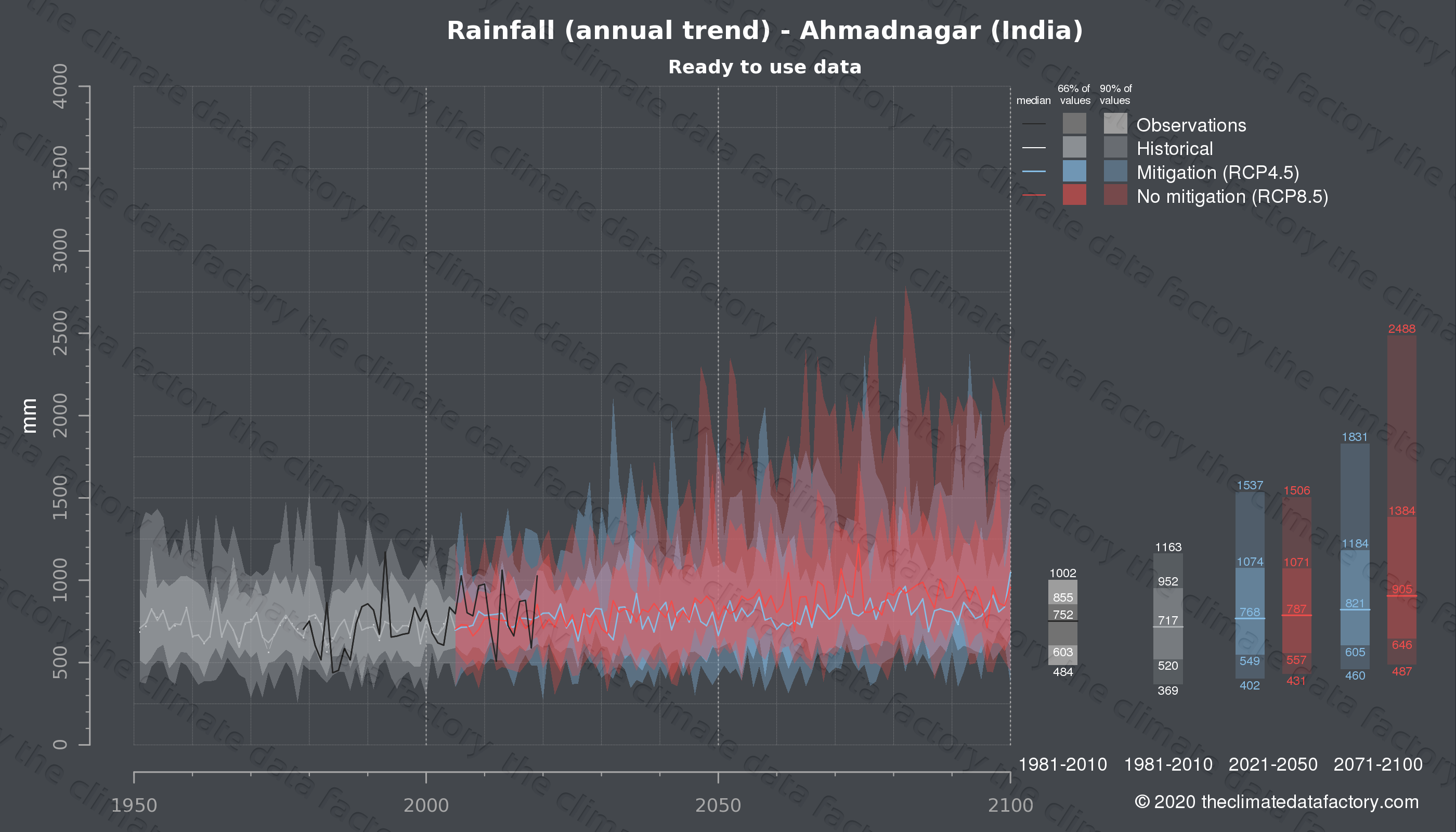 Graphic of projected rainfall for Ahmadnagar (India) under two climate change mitigation policy scenarios (RCP4.5, RCP8.5). Represented climate data are processed (bias-adjusted and quality controlled) data from IPCC models. https://theclimatedatafactory.com