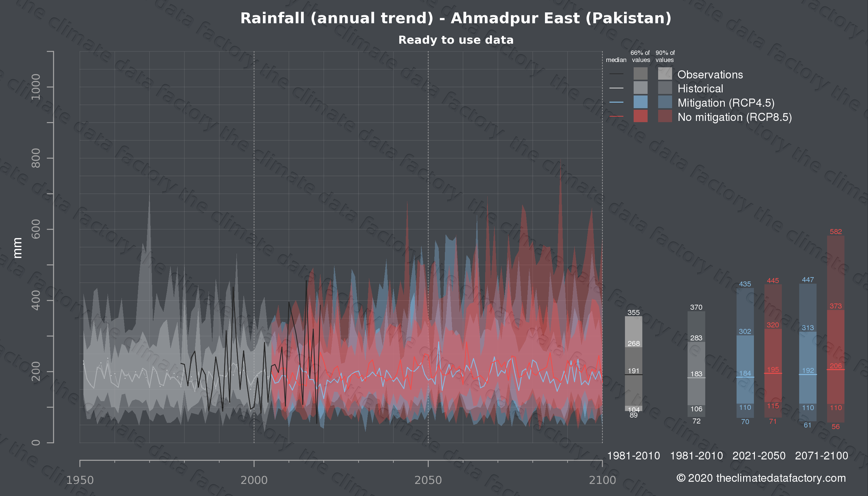 Graphic of projected rainfall for Ahmadpur East (Pakistan) under two climate change mitigation policy scenarios (RCP4.5, RCP8.5). Represented climate data are processed (bias-adjusted and quality controlled) data from IPCC models. https://theclimatedatafactory.com