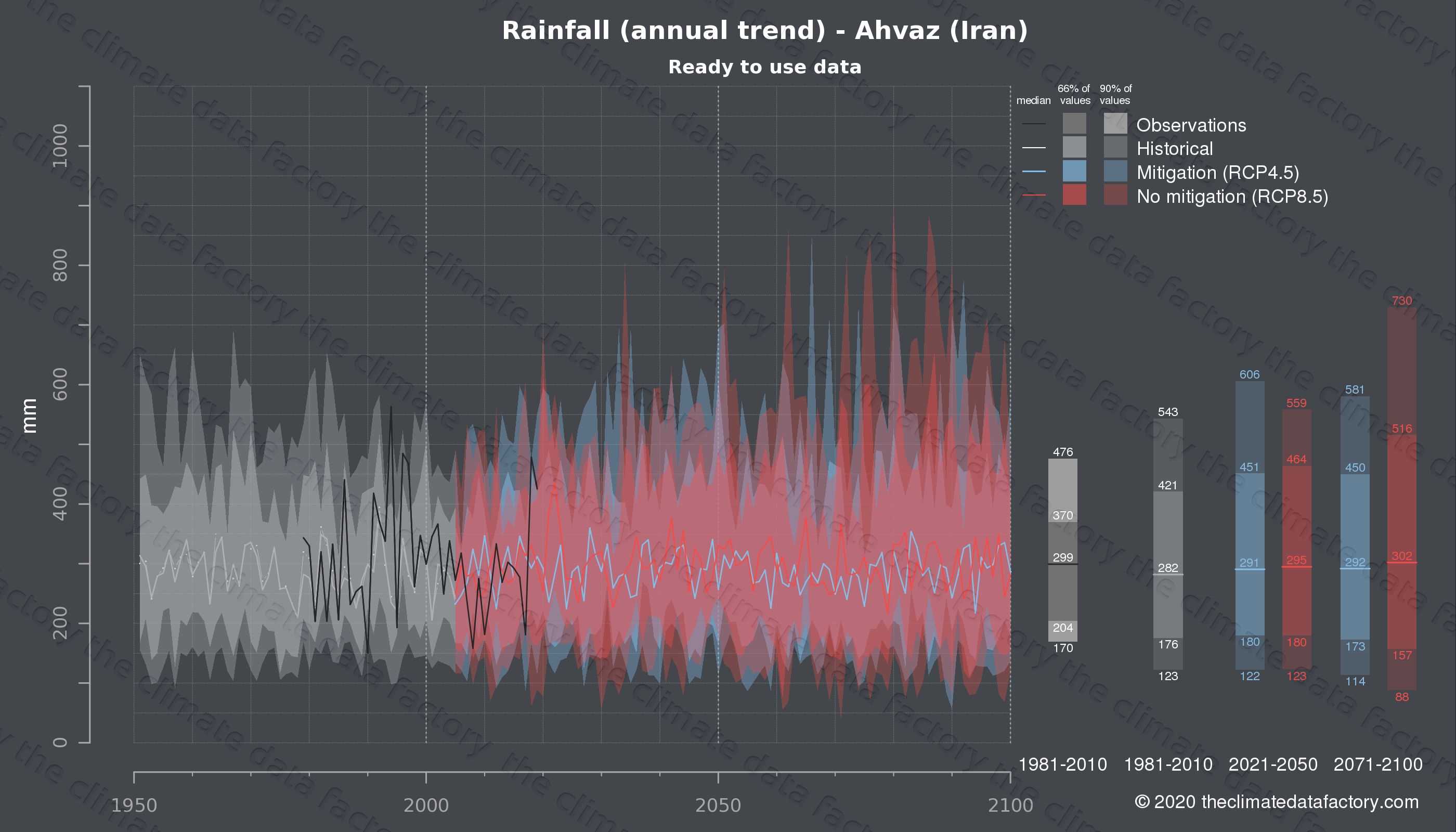 Graphic of projected rainfall for Ahvaz (Iran) under two climate change mitigation policy scenarios (RCP4.5, RCP8.5). Represented climate data are processed (bias-adjusted and quality controlled) data from IPCC models. https://theclimatedatafactory.com