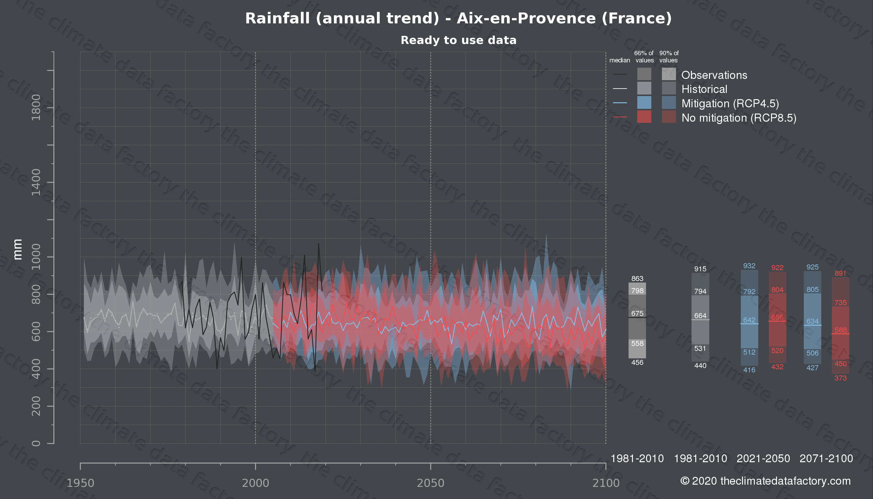 Graphic of projected rainfall for Aix-en-Provence (France) under two climate change mitigation policy scenarios (RCP4.5, RCP8.5). Represented climate data are processed (bias-adjusted and quality controlled) data from IPCC models. https://theclimatedatafactory.com