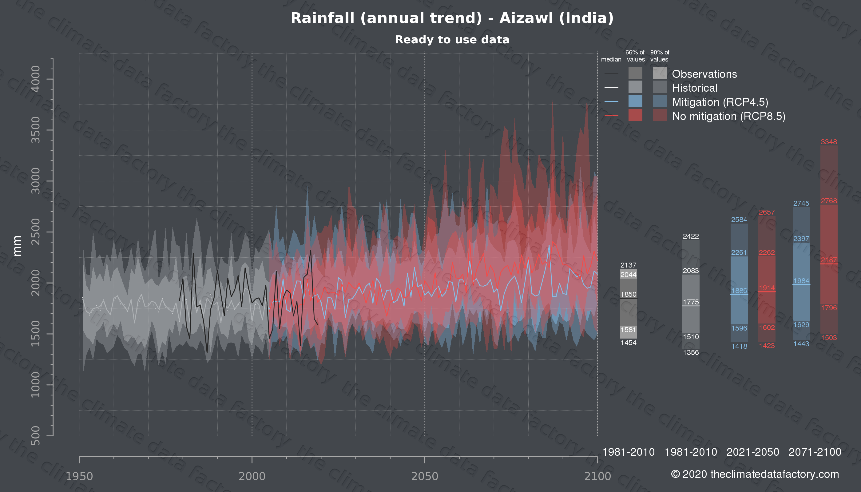 Graphic of projected rainfall for Aizawl (India) under two climate change mitigation policy scenarios (RCP4.5, RCP8.5). Represented climate data are processed (bias-adjusted and quality controlled) data from IPCC models. https://theclimatedatafactory.com