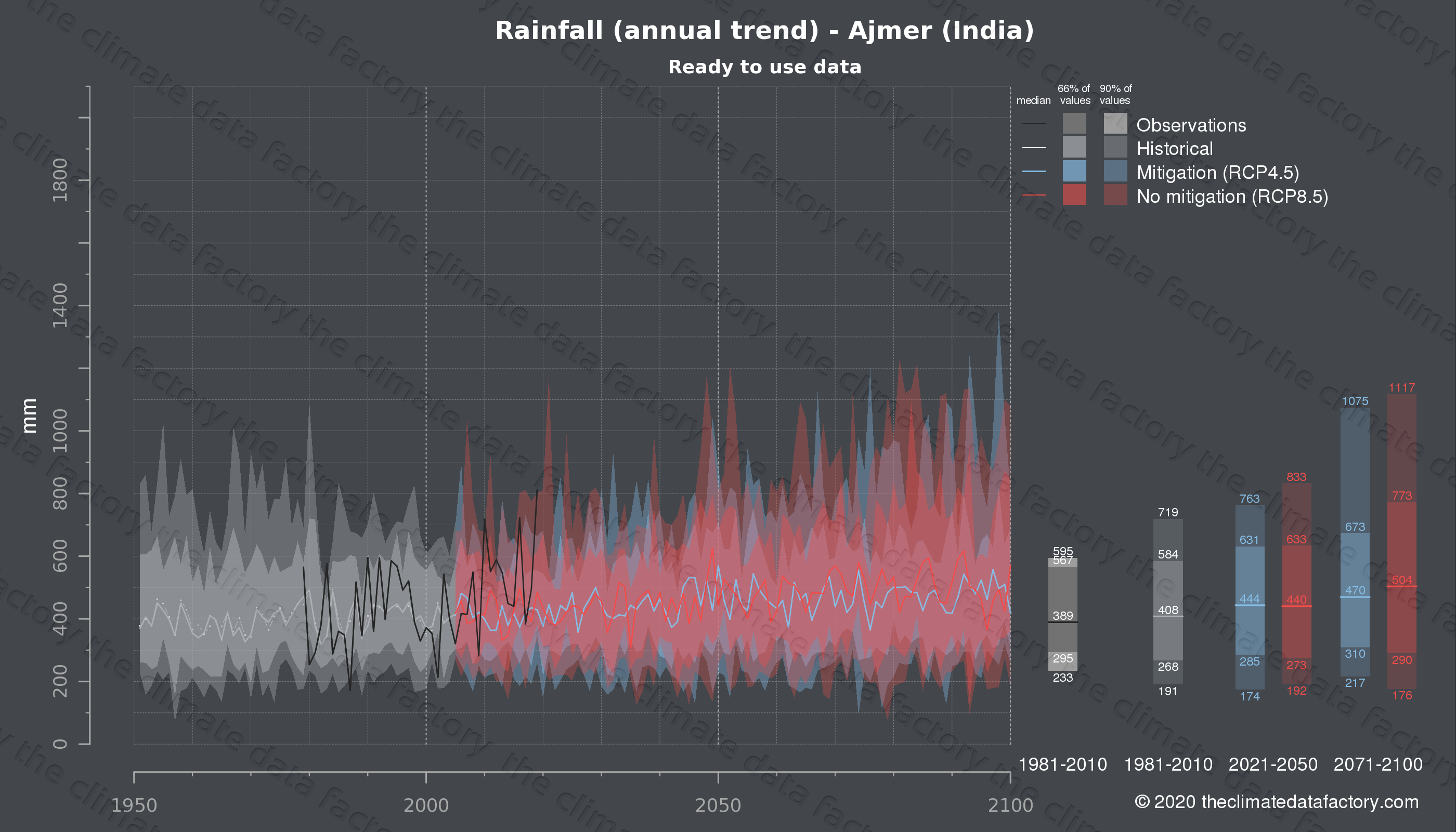 Graphic of projected rainfall for Ajmer (India) under two climate change mitigation policy scenarios (RCP4.5, RCP8.5). Represented climate data are processed (bias-adjusted and quality controlled) data from IPCC models. https://theclimatedatafactory.com
