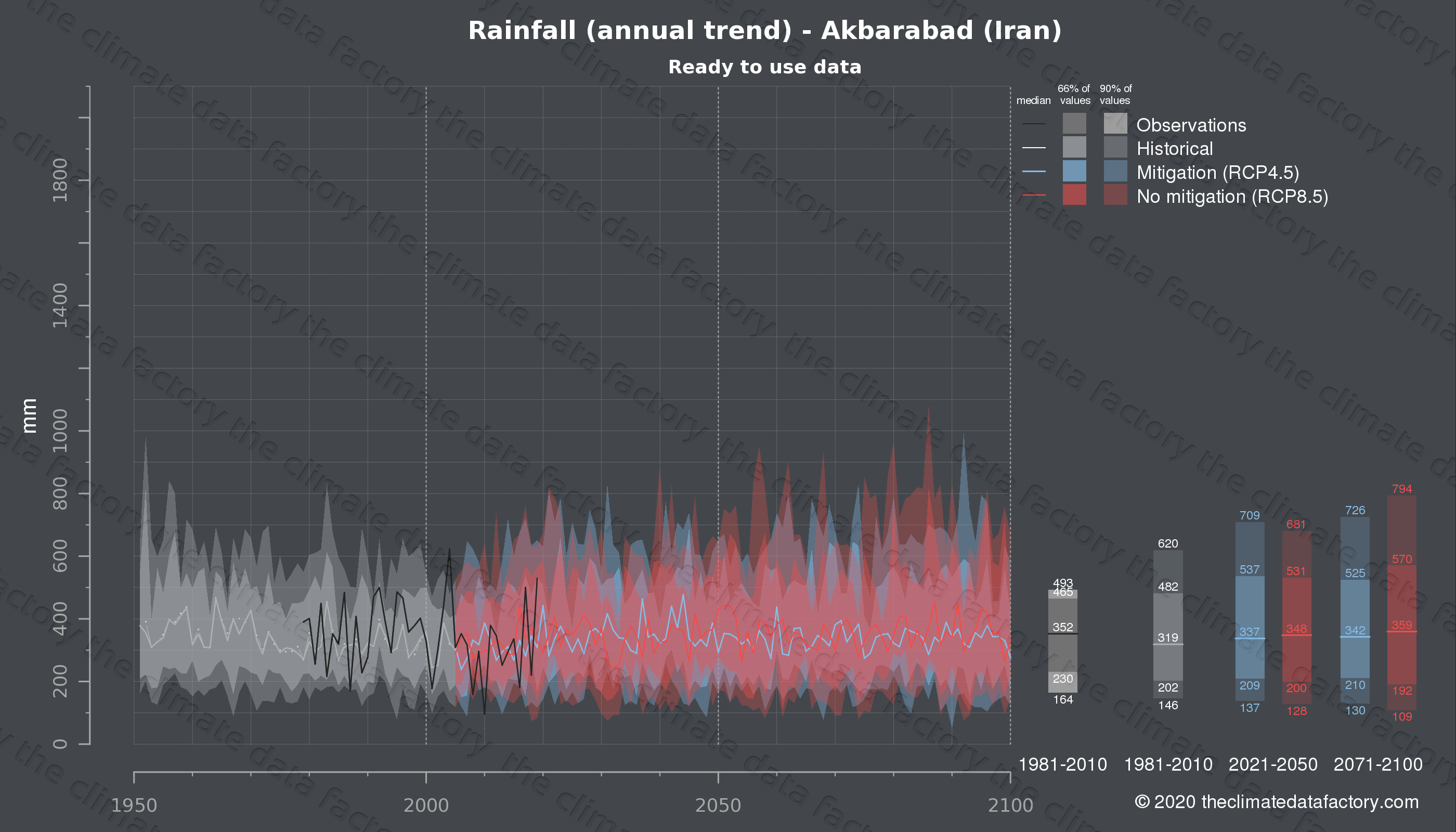 Graphic of projected rainfall for Akbarabad (Iran) under two climate change mitigation policy scenarios (RCP4.5, RCP8.5). Represented climate data are processed (bias-adjusted and quality controlled) data from IPCC models. https://theclimatedatafactory.com