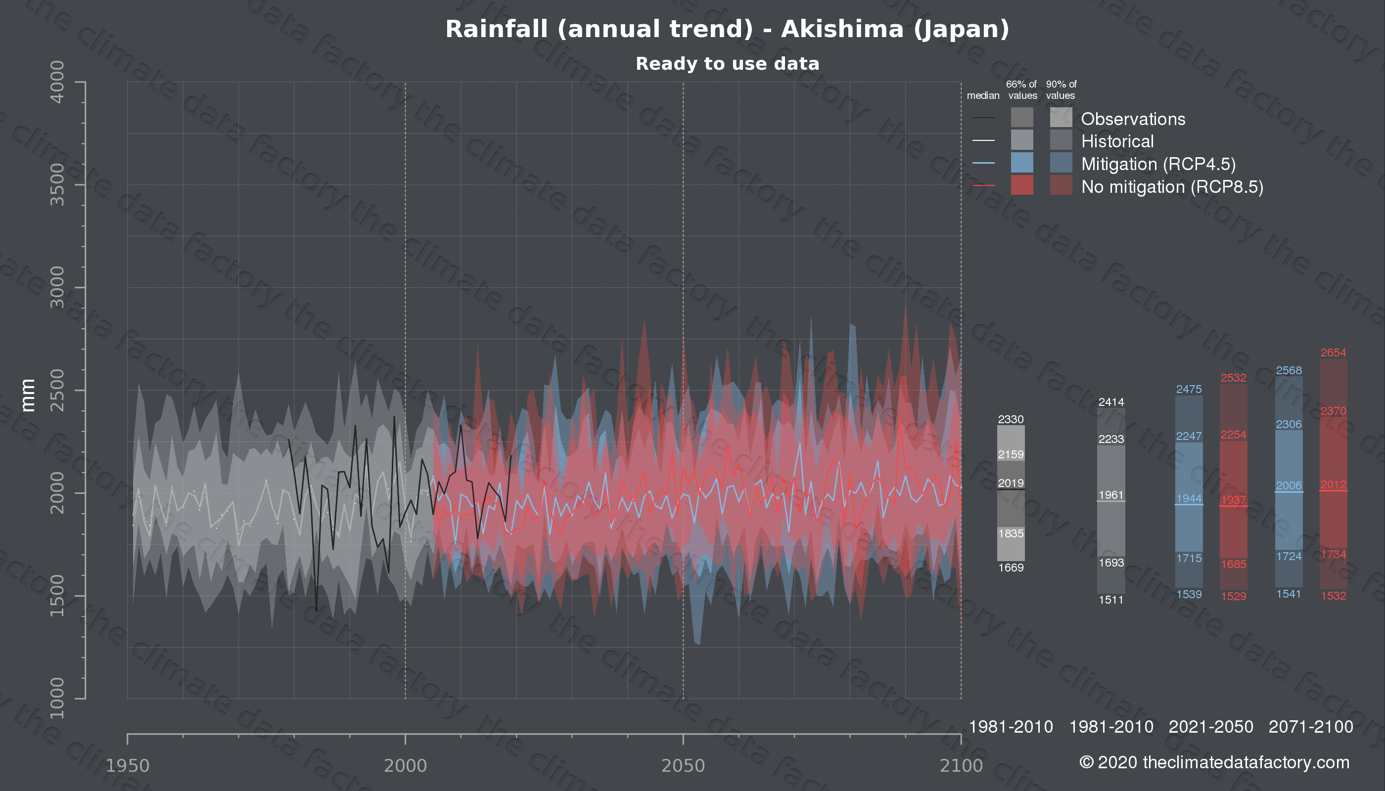 Graphic of projected rainfall for Akishima (Japan) under two climate change mitigation policy scenarios (RCP4.5, RCP8.5). Represented climate data are processed (bias-adjusted and quality controlled) data from IPCC models. https://theclimatedatafactory.com