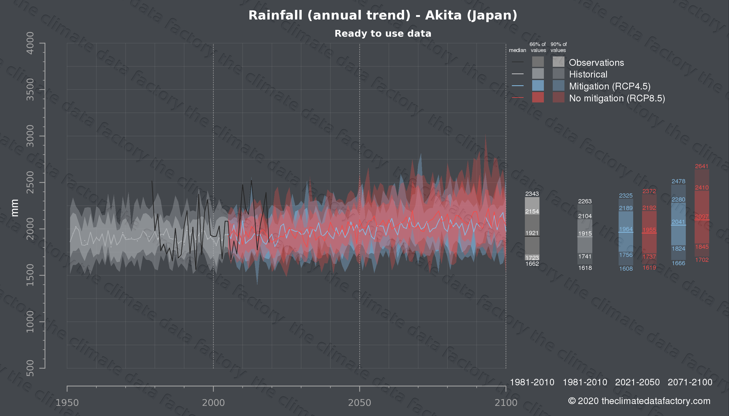 Graphic of projected rainfall for Akita (Japan) under two climate change mitigation policy scenarios (RCP4.5, RCP8.5). Represented climate data are processed (bias-adjusted and quality controlled) data from IPCC models. https://theclimatedatafactory.com