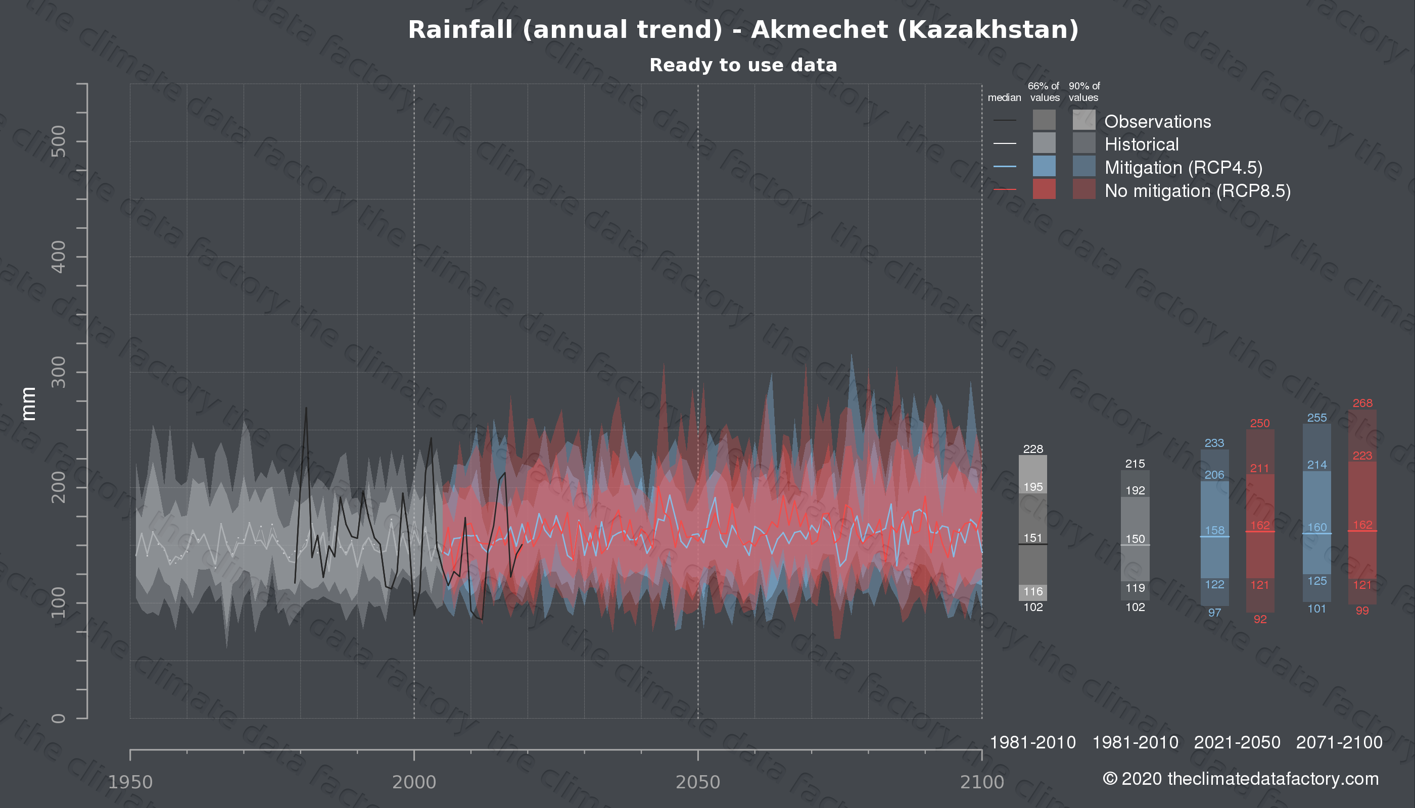 Graphic of projected rainfall for Akmechet (Kazakhstan) under two climate change mitigation policy scenarios (RCP4.5, RCP8.5). Represented climate data are processed (bias-adjusted and quality controlled) data from IPCC models. https://theclimatedatafactory.com