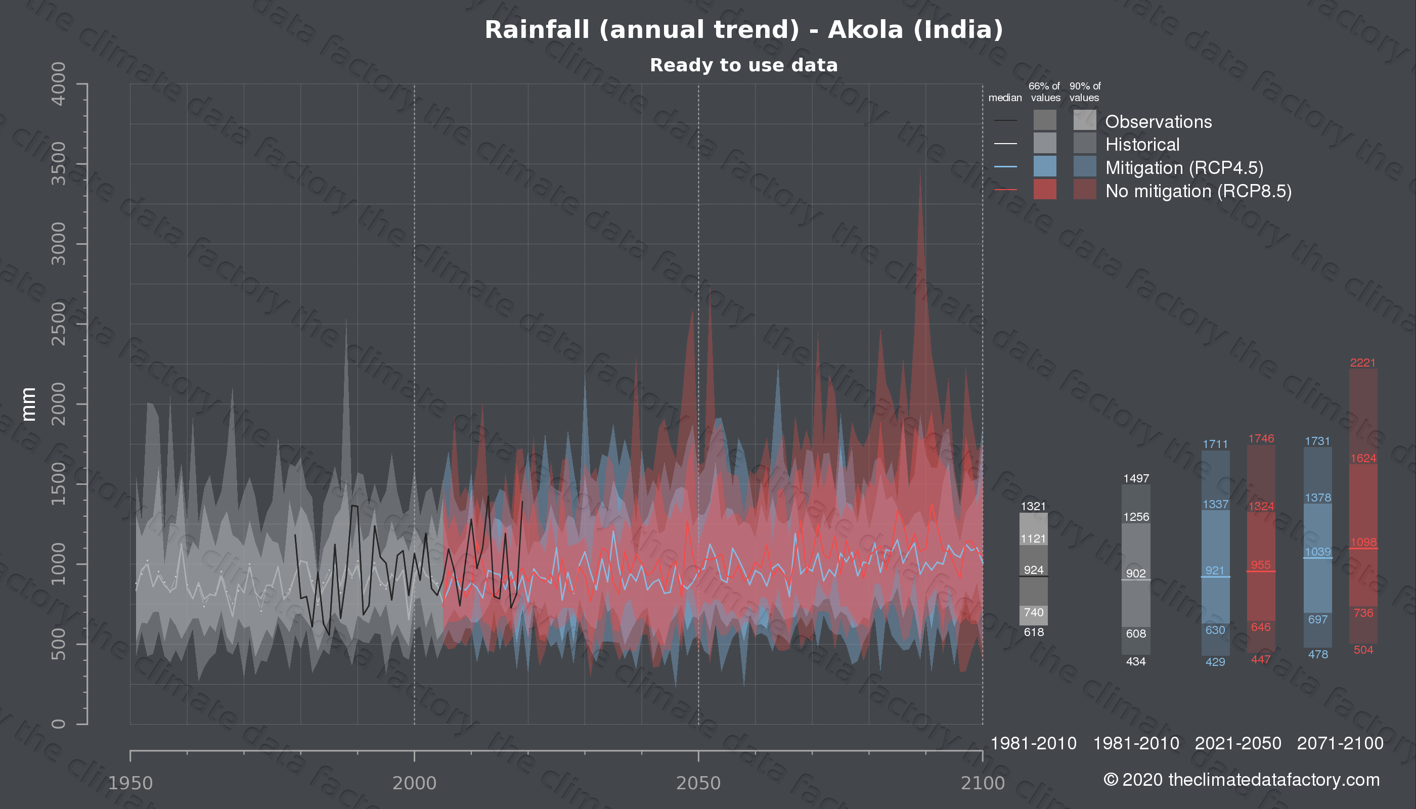 Graphic of projected rainfall for Akola (India) under two climate change mitigation policy scenarios (RCP4.5, RCP8.5). Represented climate data are processed (bias-adjusted and quality controlled) data from IPCC models. https://theclimatedatafactory.com