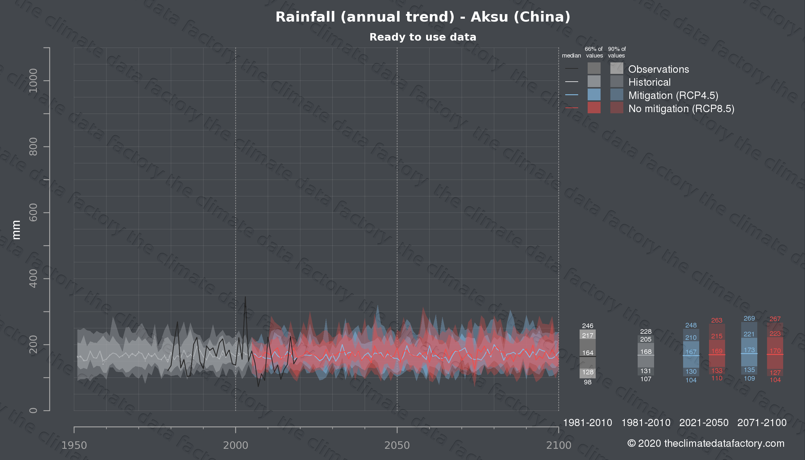 Graphic of projected rainfall for Aksu (China) under two climate change mitigation policy scenarios (RCP4.5, RCP8.5). Represented climate data are processed (bias-adjusted and quality controlled) data from IPCC models. https://theclimatedatafactory.com