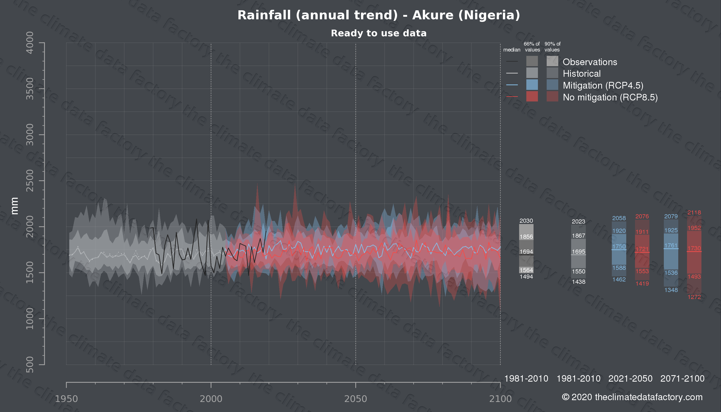 Graphic of projected rainfall for Akure (Nigeria) under two climate change mitigation policy scenarios (RCP4.5, RCP8.5). Represented climate data are processed (bias-adjusted and quality controlled) data from IPCC models. https://theclimatedatafactory.com