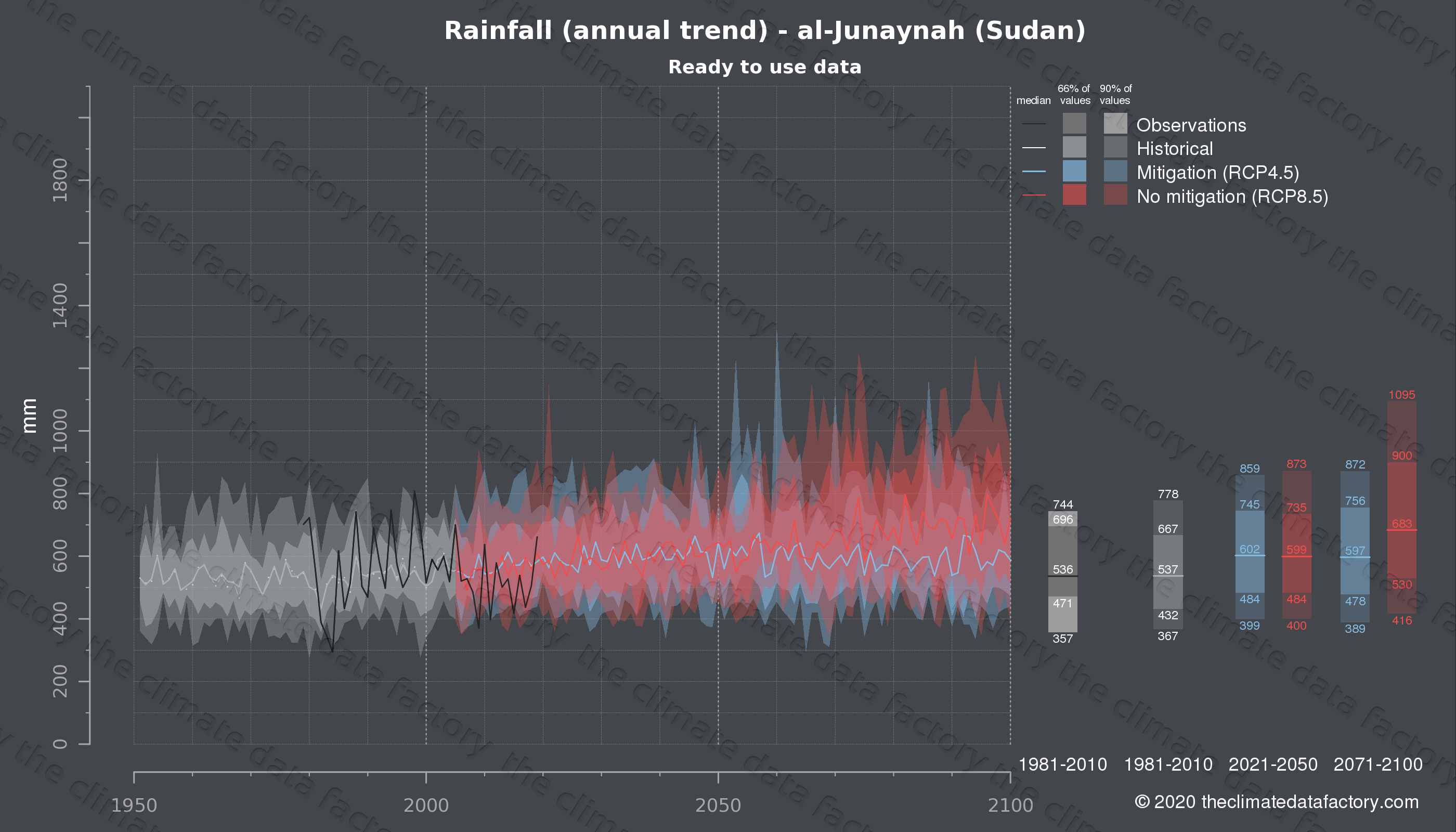Graphic of projected rainfall for al-Junaynah (Sudan) under two climate change mitigation policy scenarios (RCP4.5, RCP8.5). Represented climate data are processed (bias-adjusted and quality controlled) data from IPCC models. https://theclimatedatafactory.com