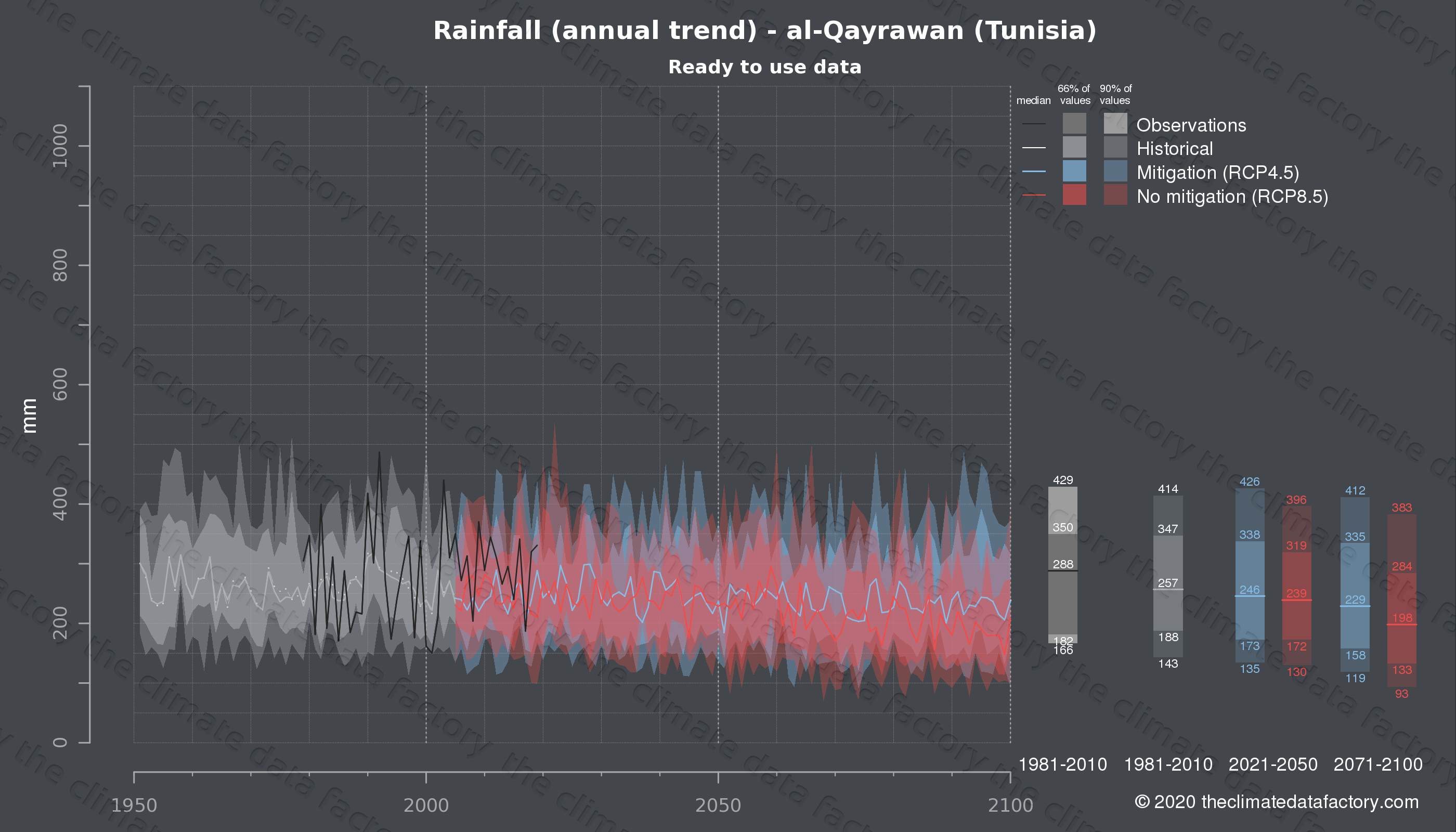 Graphic of projected rainfall for al-Qayrawan (Tunisia) under two climate change mitigation policy scenarios (RCP4.5, RCP8.5). Represented climate data are processed (bias-adjusted and quality controlled) data from IPCC models. https://theclimatedatafactory.com