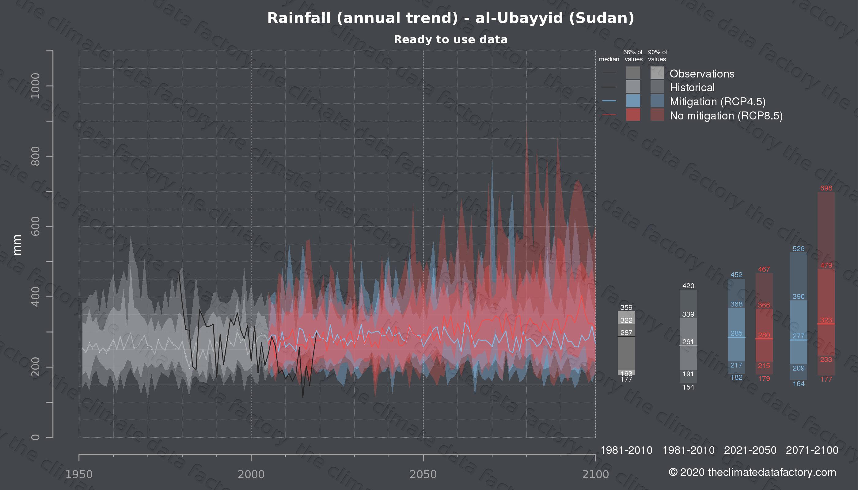Graphic of projected rainfall for al-Ubayyid (Sudan) under two climate change mitigation policy scenarios (RCP4.5, RCP8.5). Represented climate data are processed (bias-adjusted and quality controlled) data from IPCC models. https://theclimatedatafactory.com