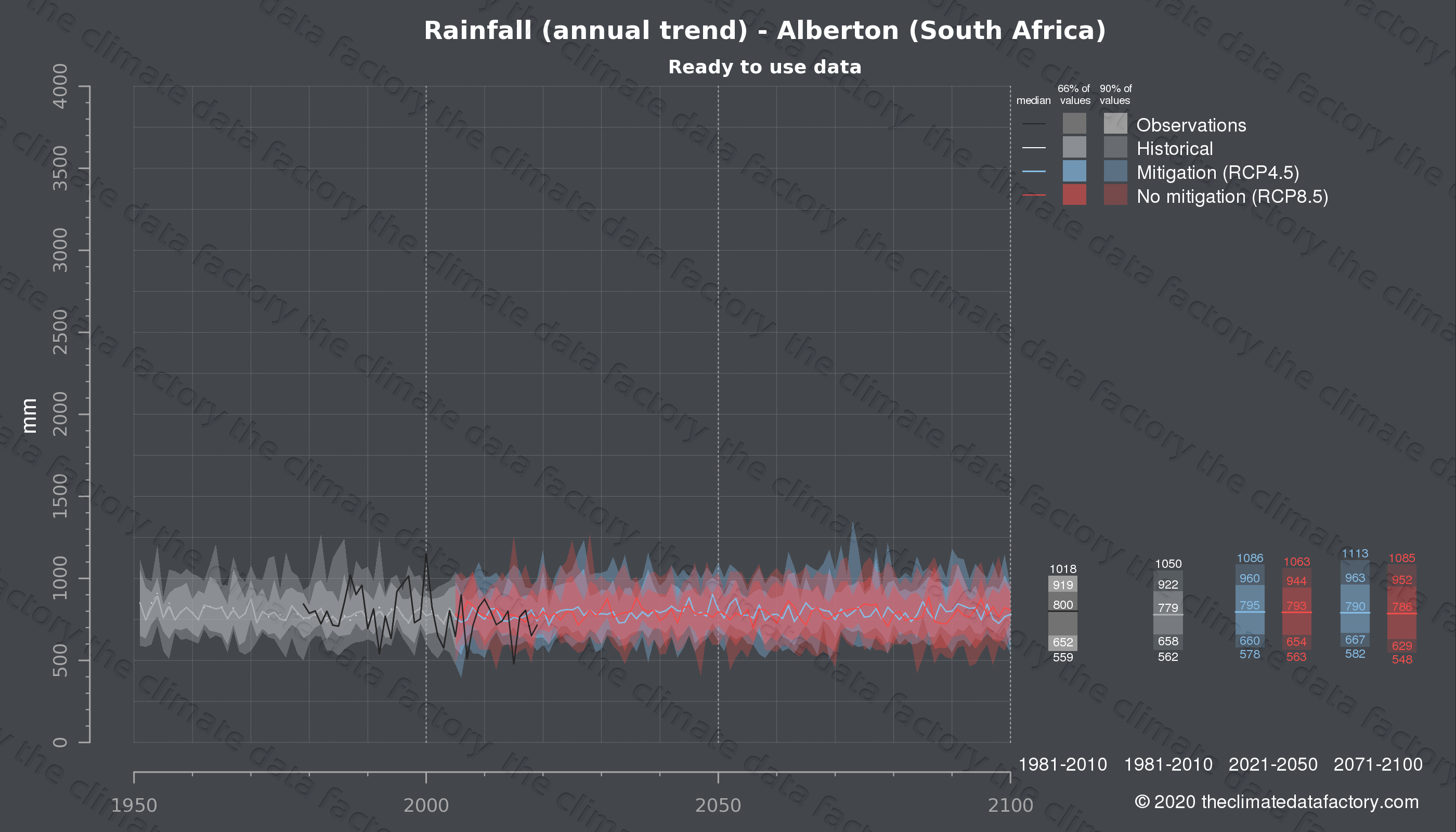 Graphic of projected rainfall for Alberton (South Africa) under two climate change mitigation policy scenarios (RCP4.5, RCP8.5). Represented climate data are processed (bias-adjusted and quality controlled) data from IPCC models. https://theclimatedatafactory.com