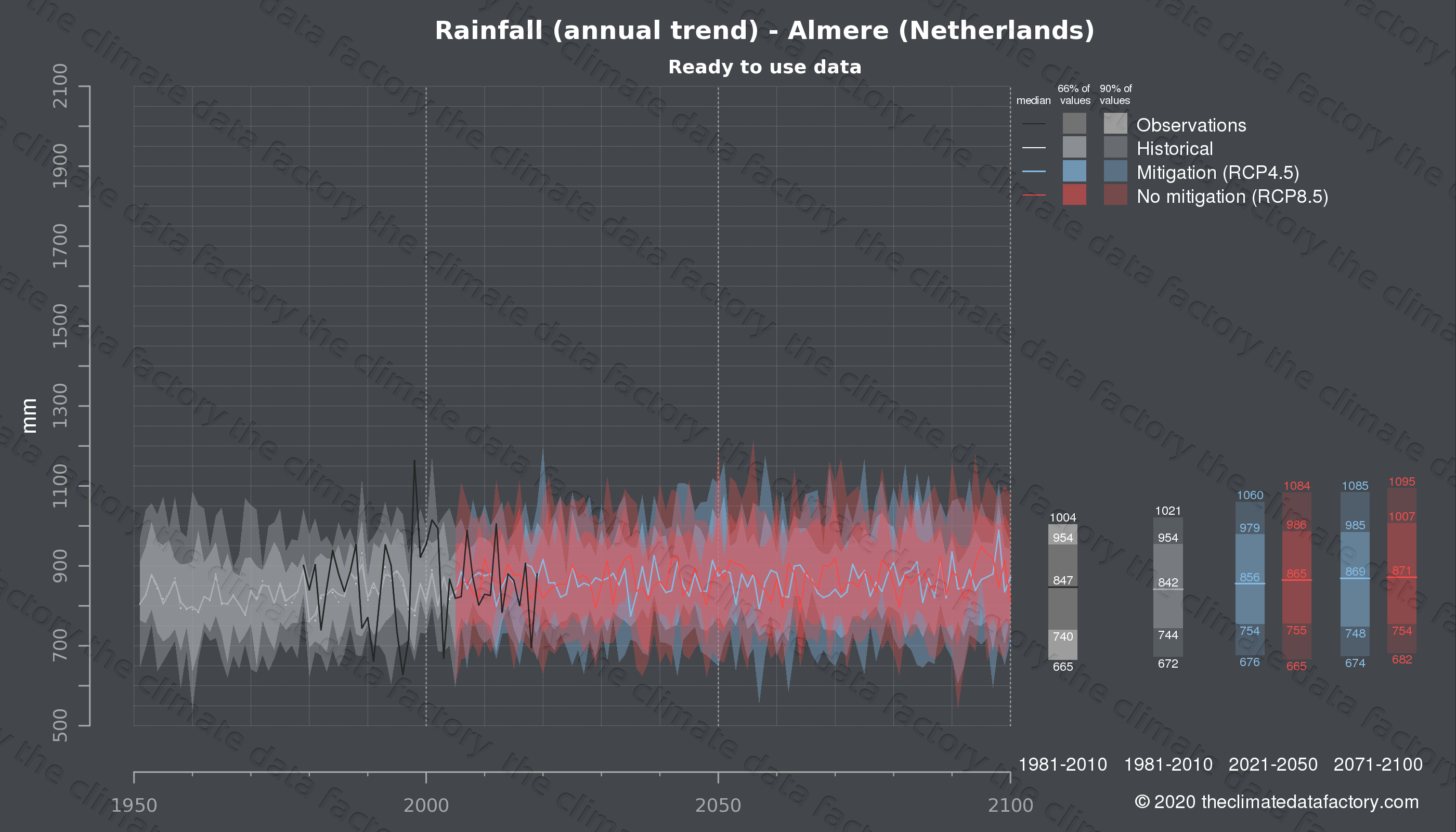 Graphic of projected rainfall for Almere (Netherlands) under two climate change mitigation policy scenarios (RCP4.5, RCP8.5). Represented climate data are processed (bias-adjusted and quality controlled) data from IPCC models. https://theclimatedatafactory.com
