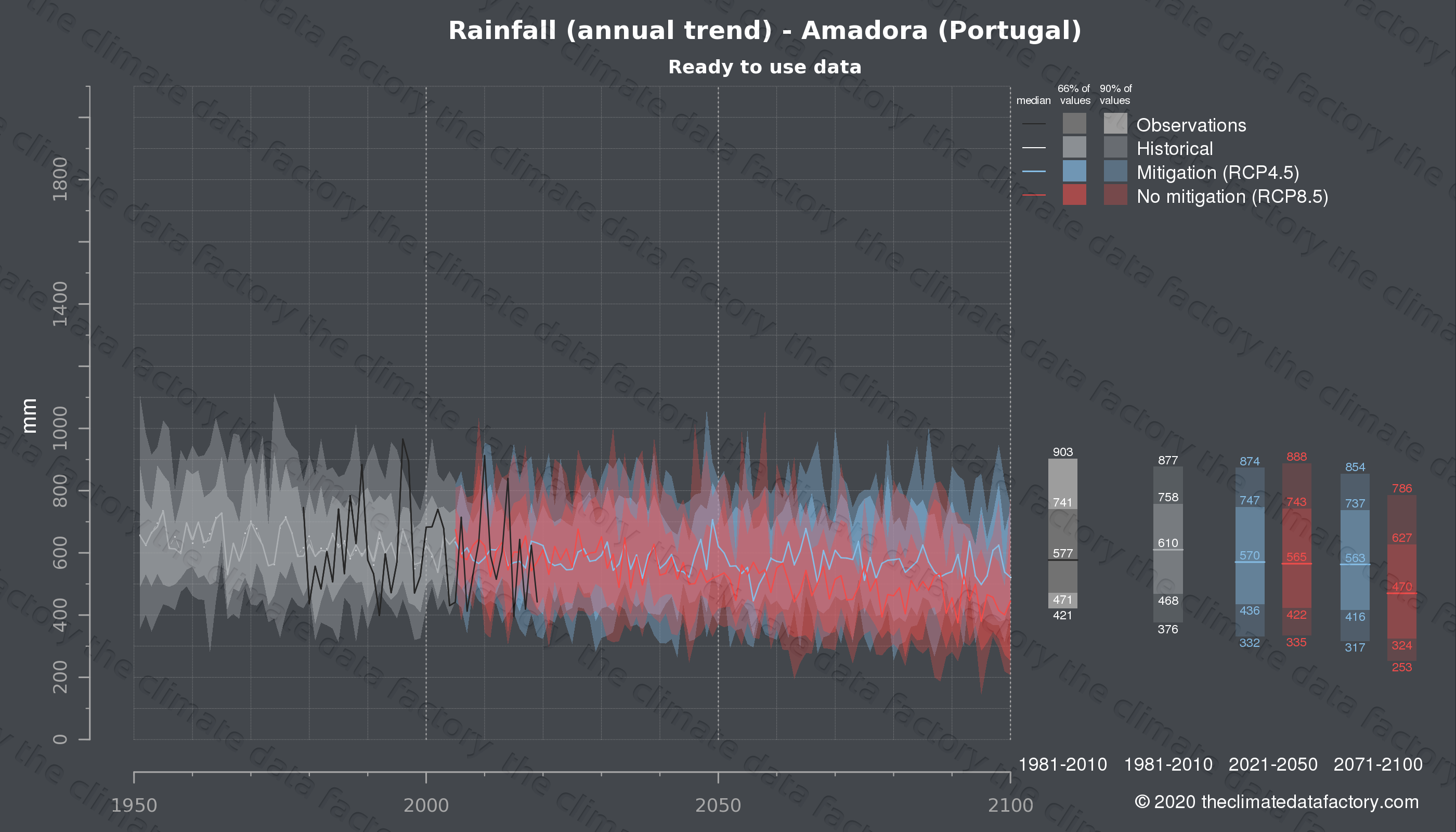 Graphic of projected rainfall for Amadora (Portugal) under two climate change mitigation policy scenarios (RCP4.5, RCP8.5). Represented climate data are processed (bias-adjusted and quality controlled) data from IPCC models. https://theclimatedatafactory.com