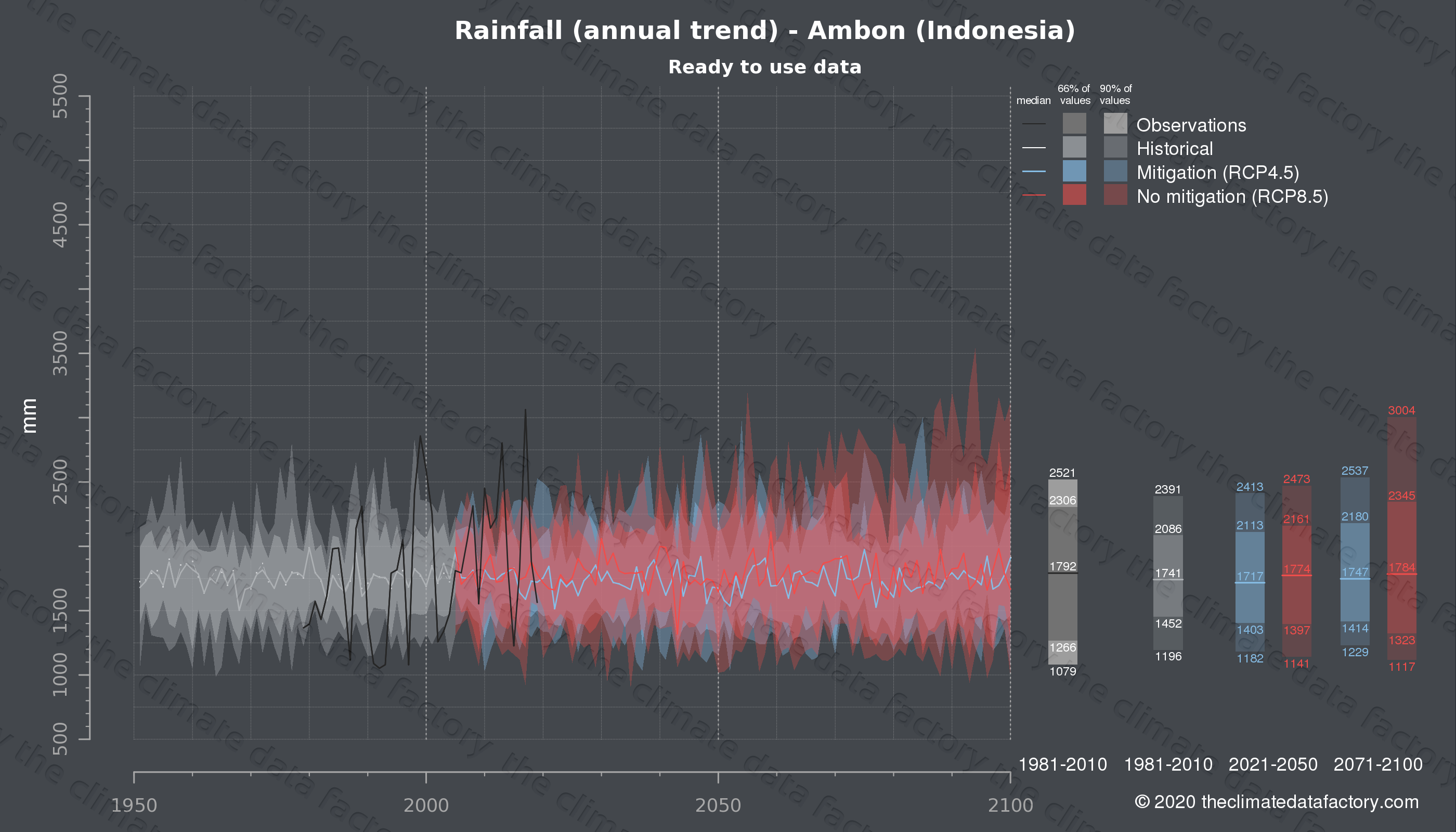 Graphic of projected rainfall for Ambon (Indonesia) under two climate change mitigation policy scenarios (RCP4.5, RCP8.5). Represented climate data are processed (bias-adjusted and quality controlled) data from IPCC models. https://theclimatedatafactory.com