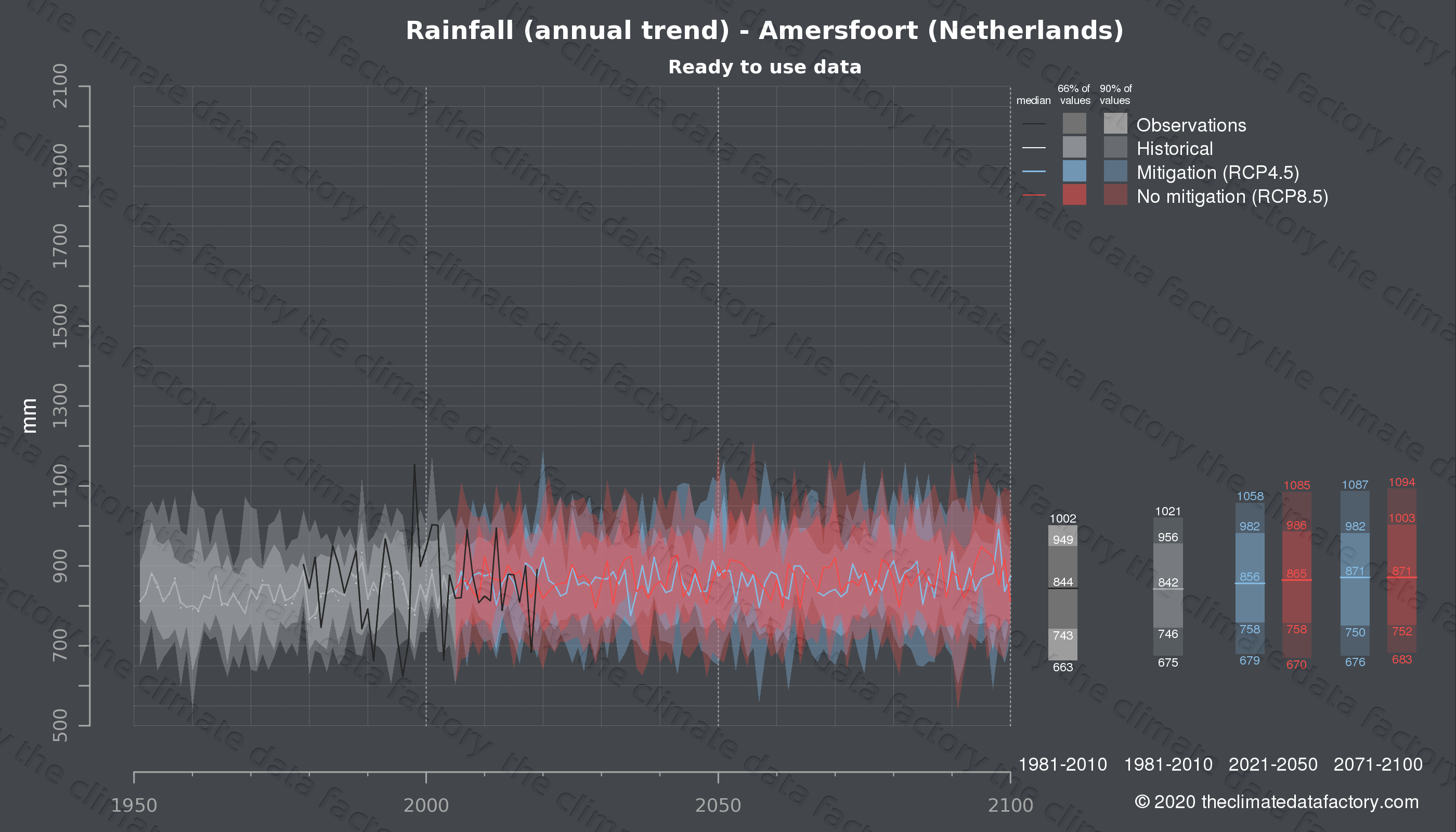 Graphic of projected rainfall for Amersfoort (Netherlands) under two climate change mitigation policy scenarios (RCP4.5, RCP8.5). Represented climate data are processed (bias-adjusted and quality controlled) data from IPCC models. https://theclimatedatafactory.com