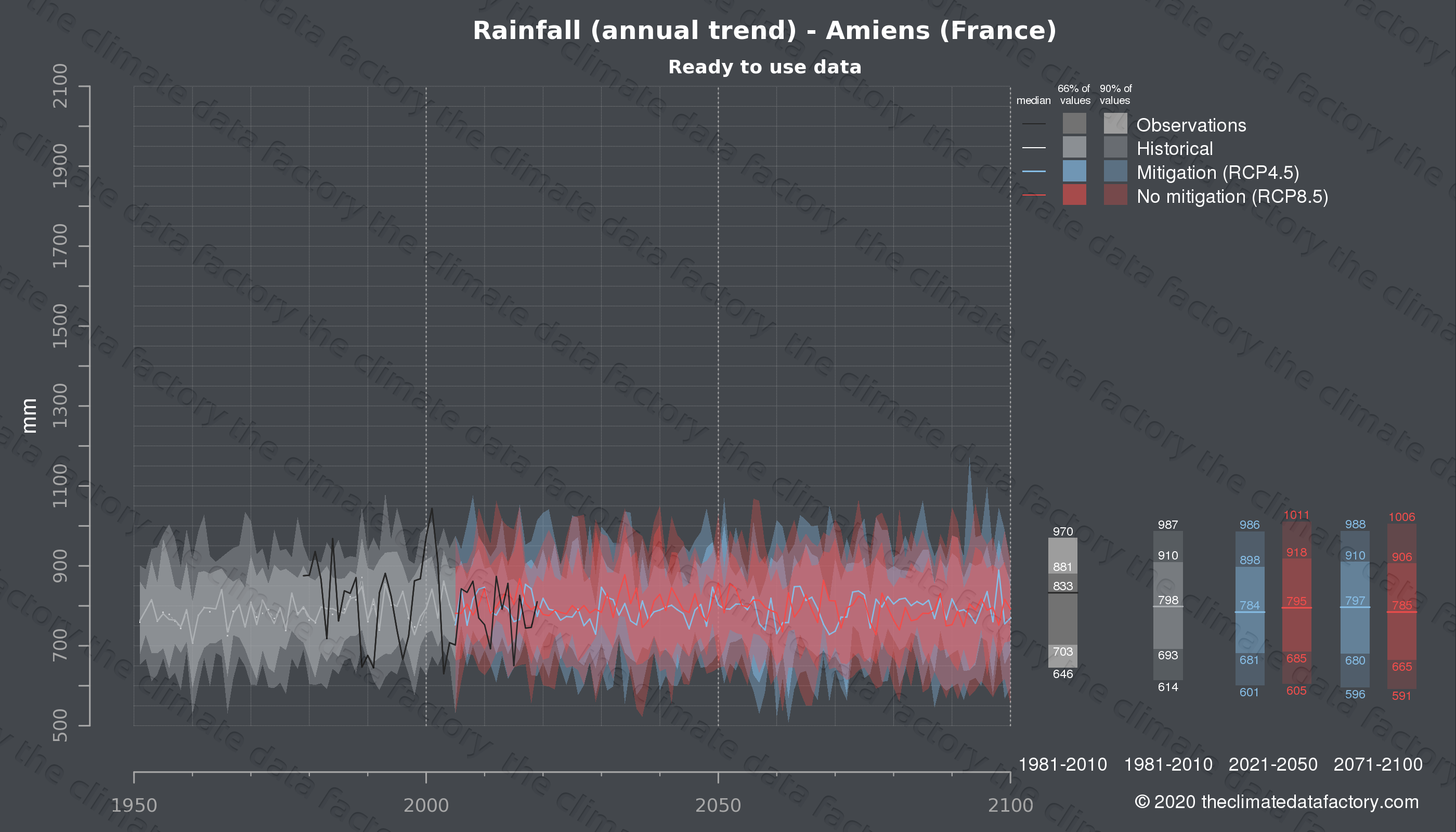 Graphic of projected rainfall for Amiens (France) under two climate change mitigation policy scenarios (RCP4.5, RCP8.5). Represented climate data are processed (bias-adjusted and quality controlled) data from IPCC models. https://theclimatedatafactory.com