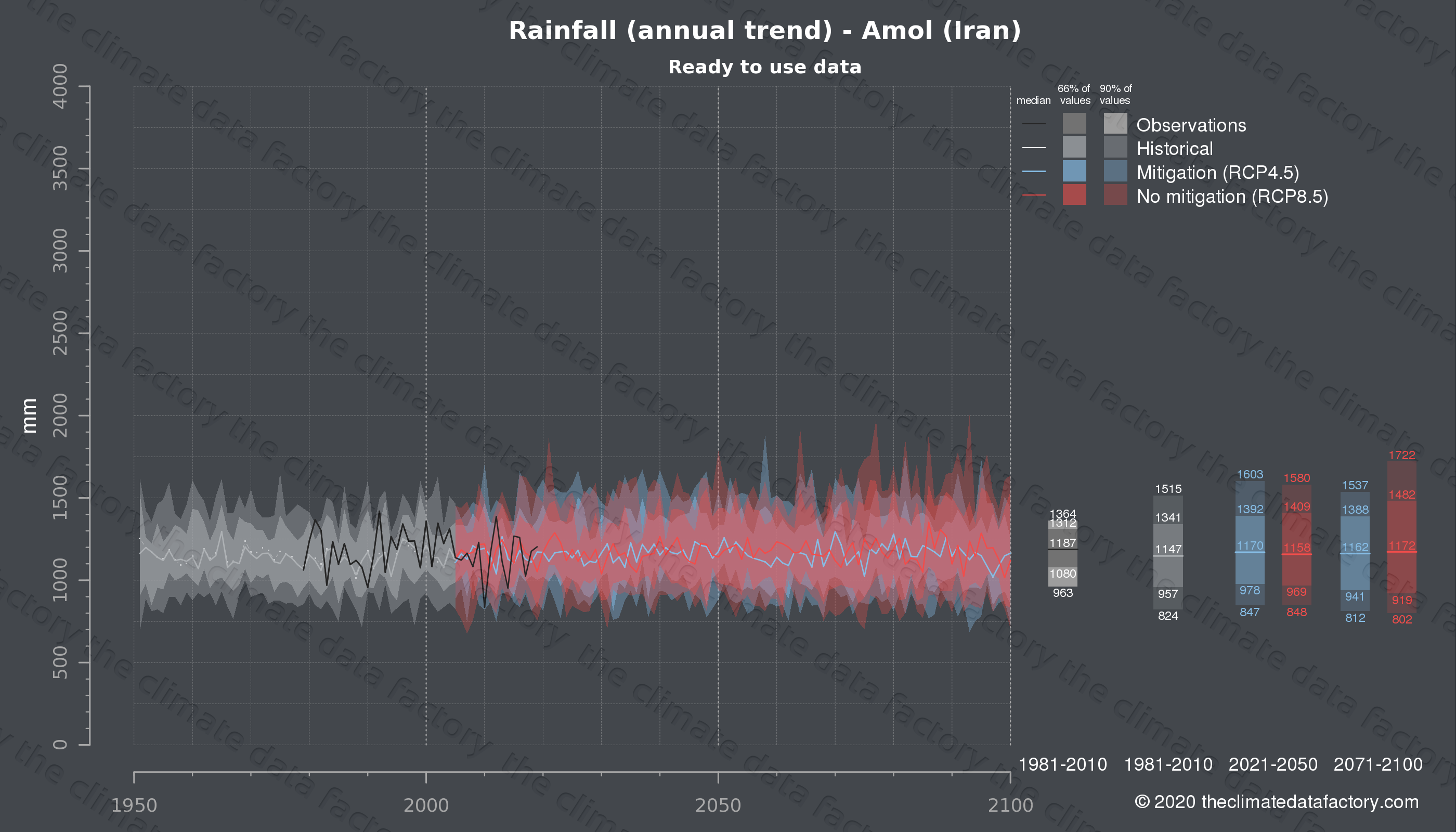 Graphic of projected rainfall for Amol (Iran) under two climate change mitigation policy scenarios (RCP4.5, RCP8.5). Represented climate data are processed (bias-adjusted and quality controlled) data from IPCC models. https://theclimatedatafactory.com