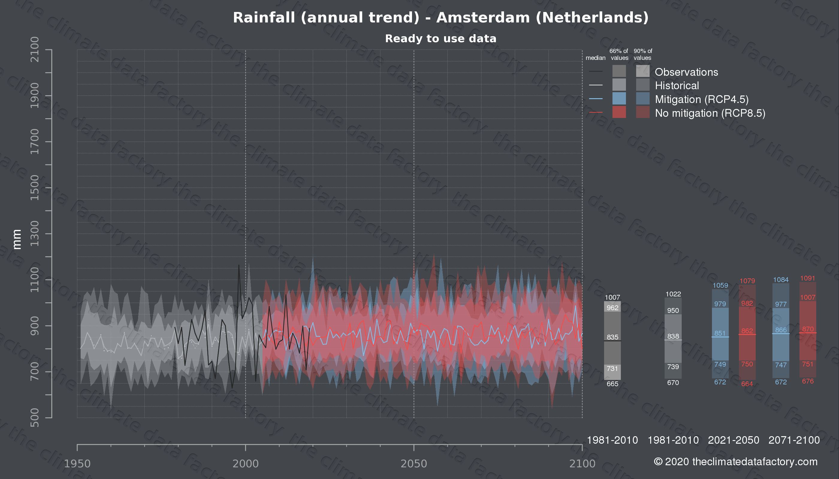 Graphic of projected rainfall for Amsterdam (Netherlands) under two climate change mitigation policy scenarios (RCP4.5, RCP8.5). Represented climate data are processed (bias-adjusted and quality controlled) data from IPCC models. https://theclimatedatafactory.com