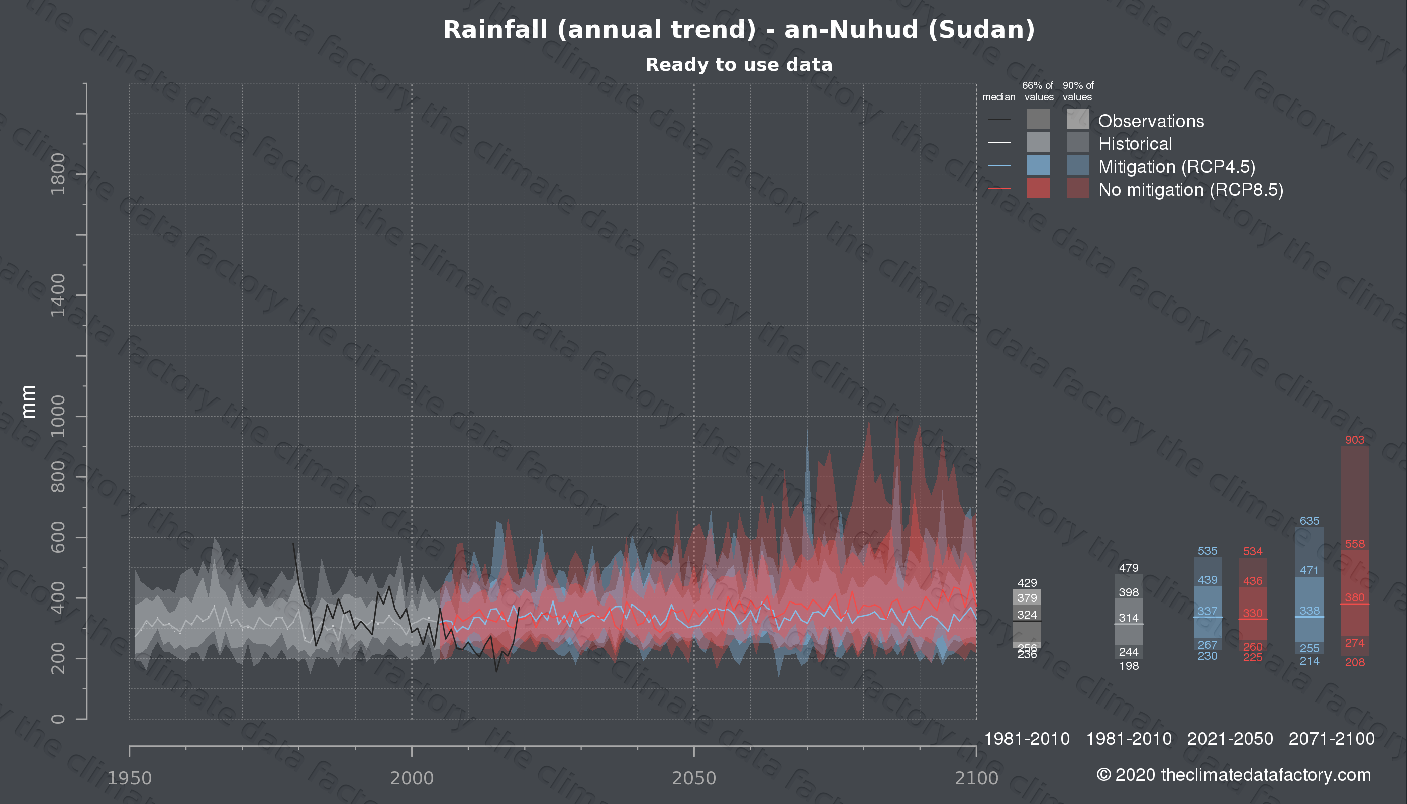 Graphic of projected rainfall for an-Nuhud (Sudan) under two climate change mitigation policy scenarios (RCP4.5, RCP8.5). Represented climate data are processed (bias-adjusted and quality controlled) data from IPCC models. https://theclimatedatafactory.com