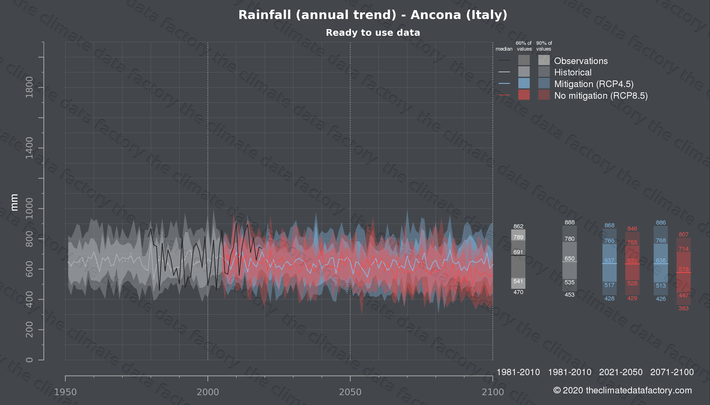 Graphic of projected rainfall for Ancona (Italy) under two climate change mitigation policy scenarios (RCP4.5, RCP8.5). Represented climate data are processed (bias-adjusted and quality controlled) data from IPCC models. https://theclimatedatafactory.com