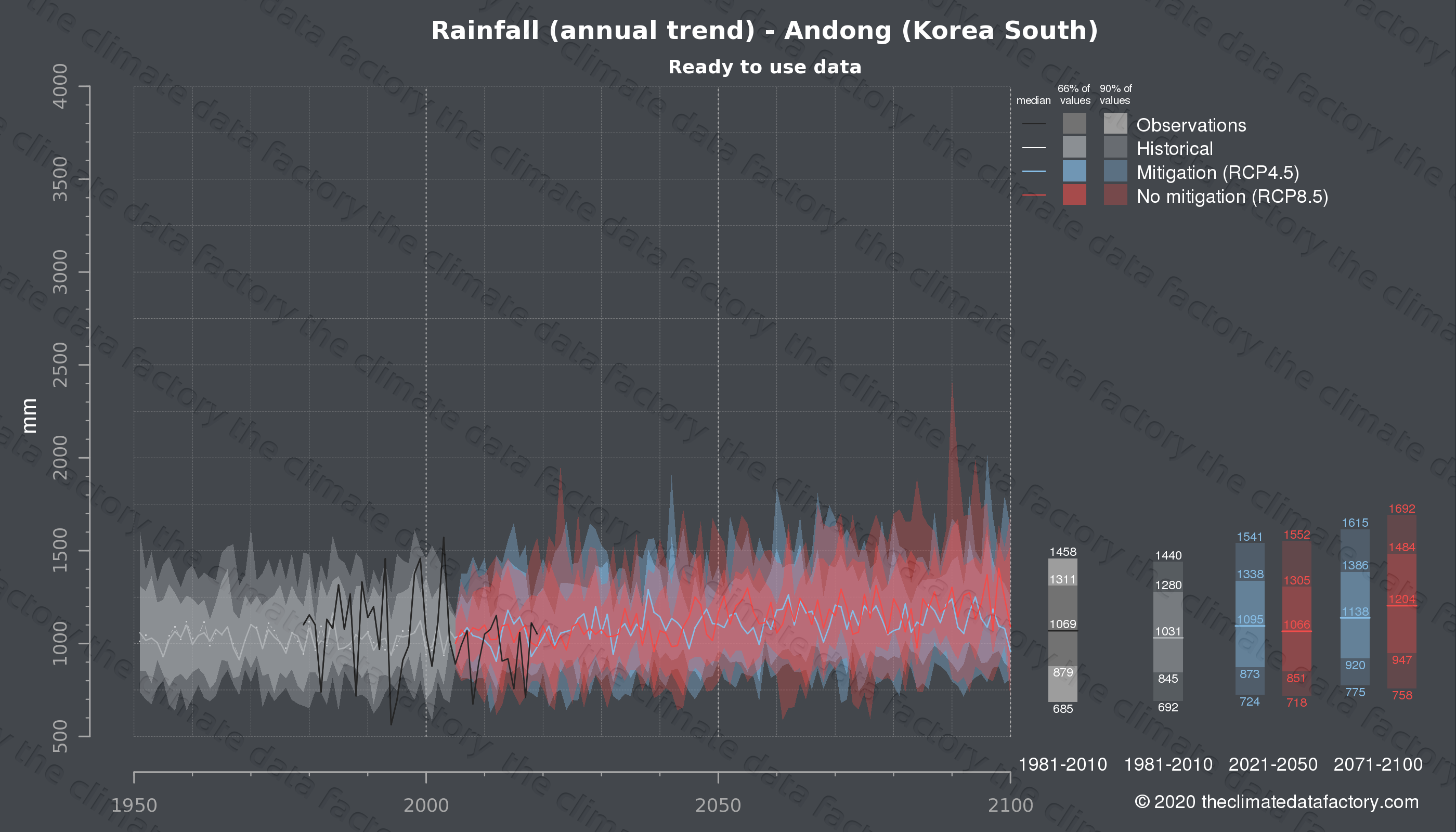 Graphic of projected rainfall for Andong (South Korea) under two climate change mitigation policy scenarios (RCP4.5, RCP8.5). Represented climate data are processed (bias-adjusted and quality controlled) data from IPCC models. https://theclimatedatafactory.com